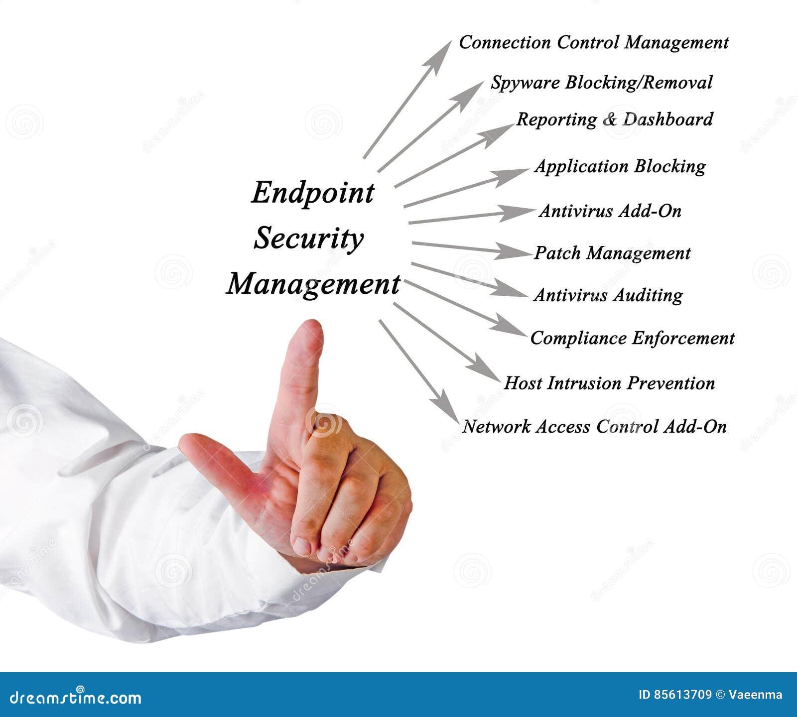 Koniec ochrony zarządzanie