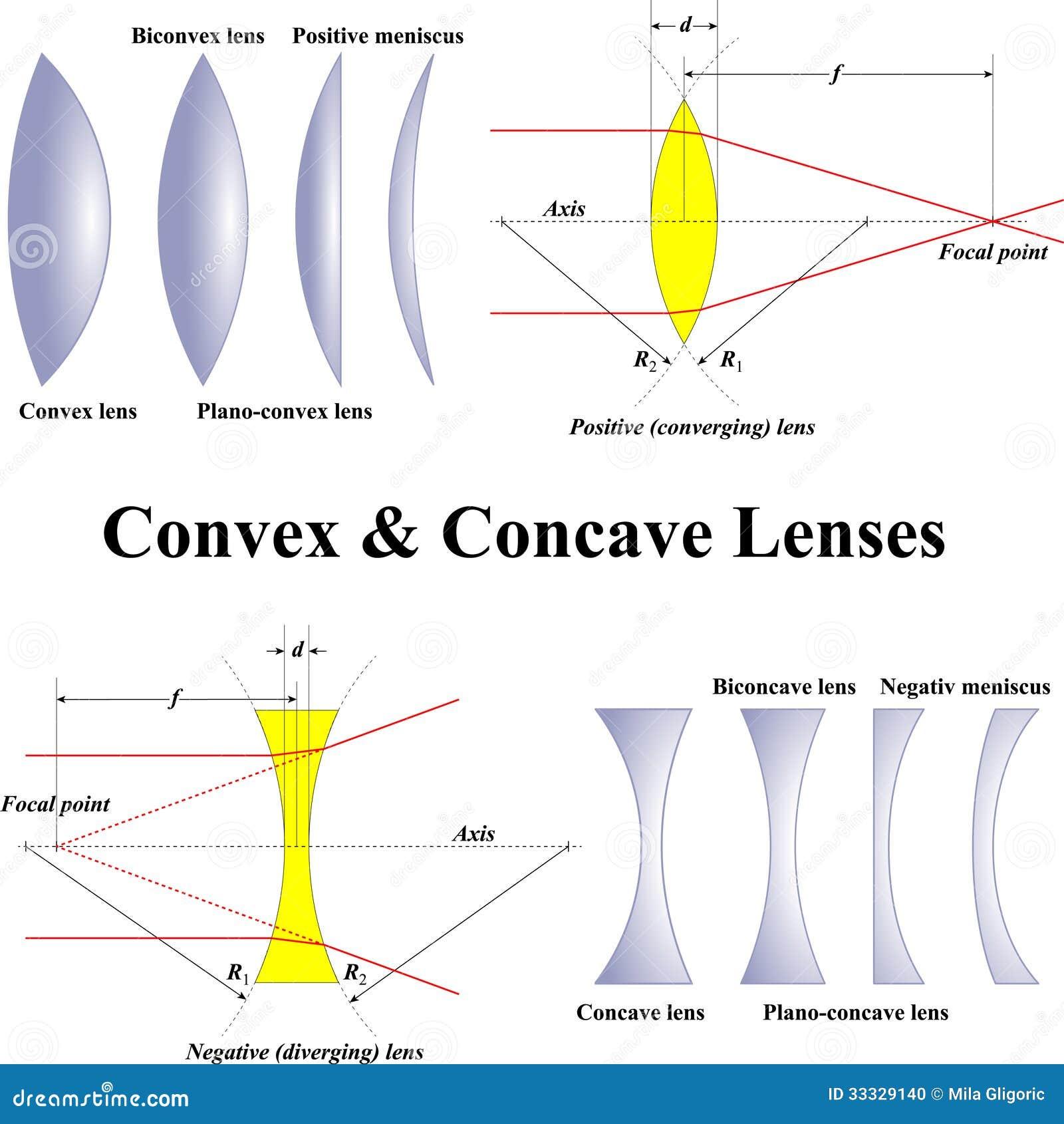 konvex konkav lins