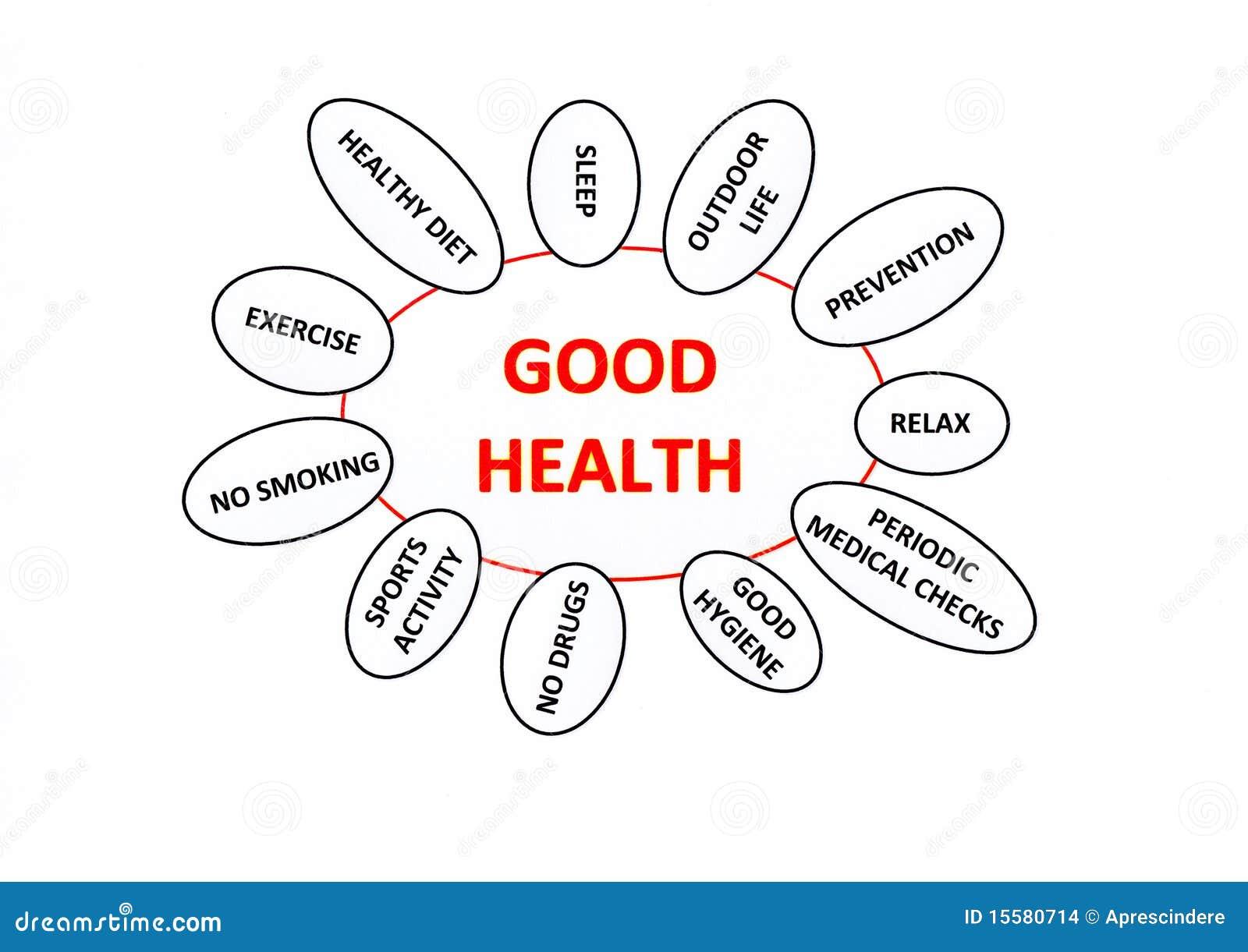 Konzept der guten Gesundheit