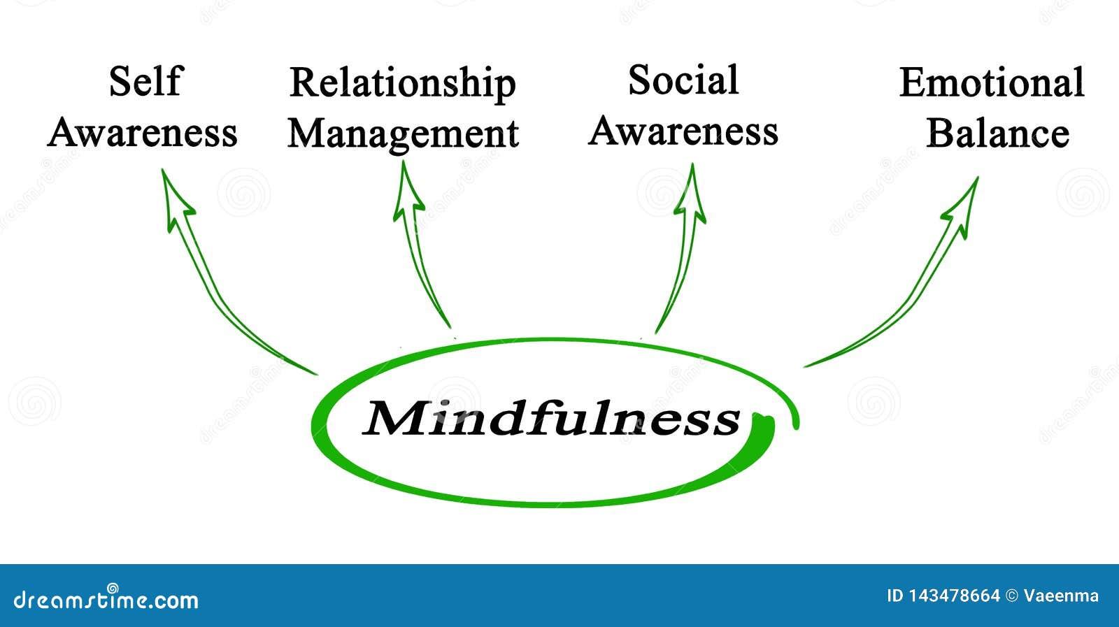 Korzy?ci Mindfulness