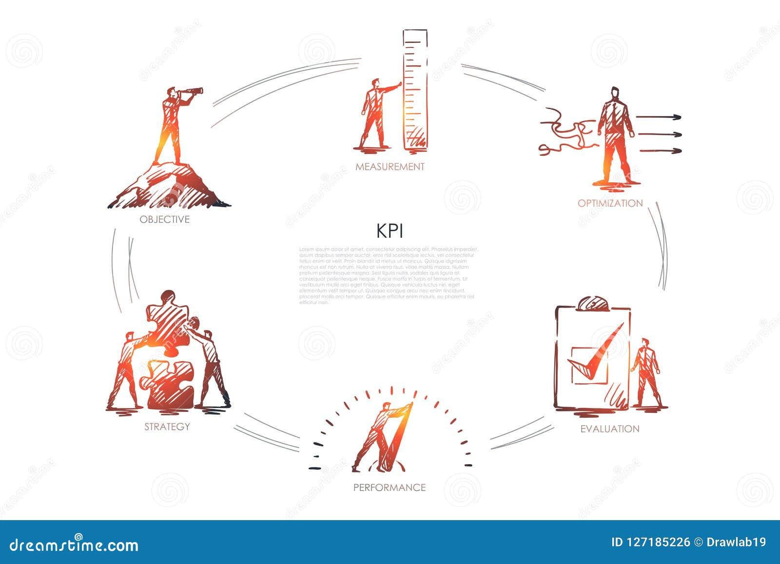 KPI - measurement, optimization, evaluation, perfomance, strategy set concept.