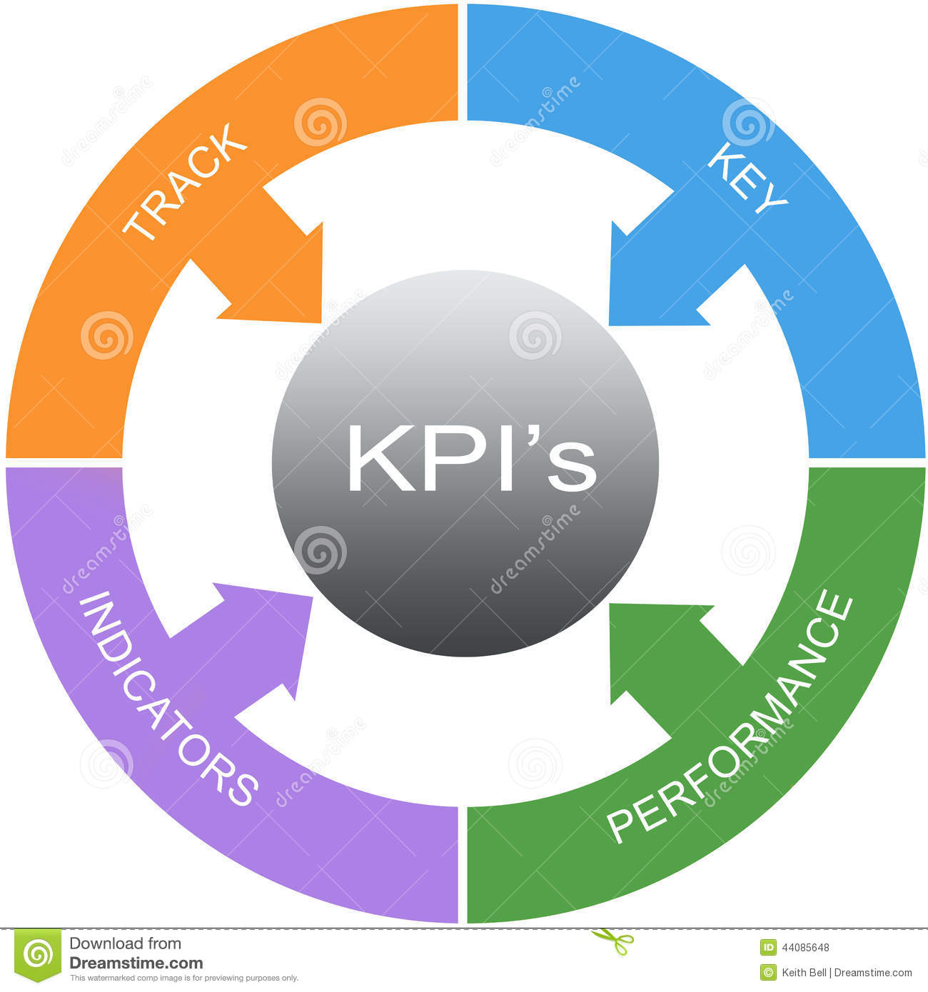 KPIs in 'Investment'