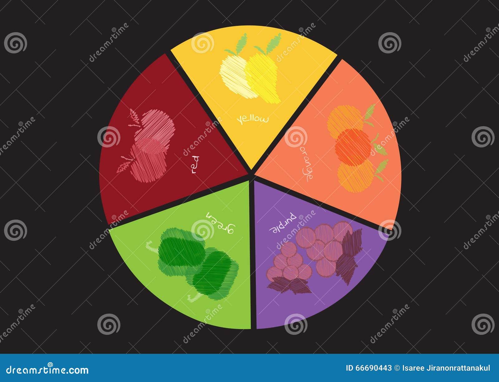 Kreisdiagramm Von Fünf Farben Von Obst Und Gemüse Von ...