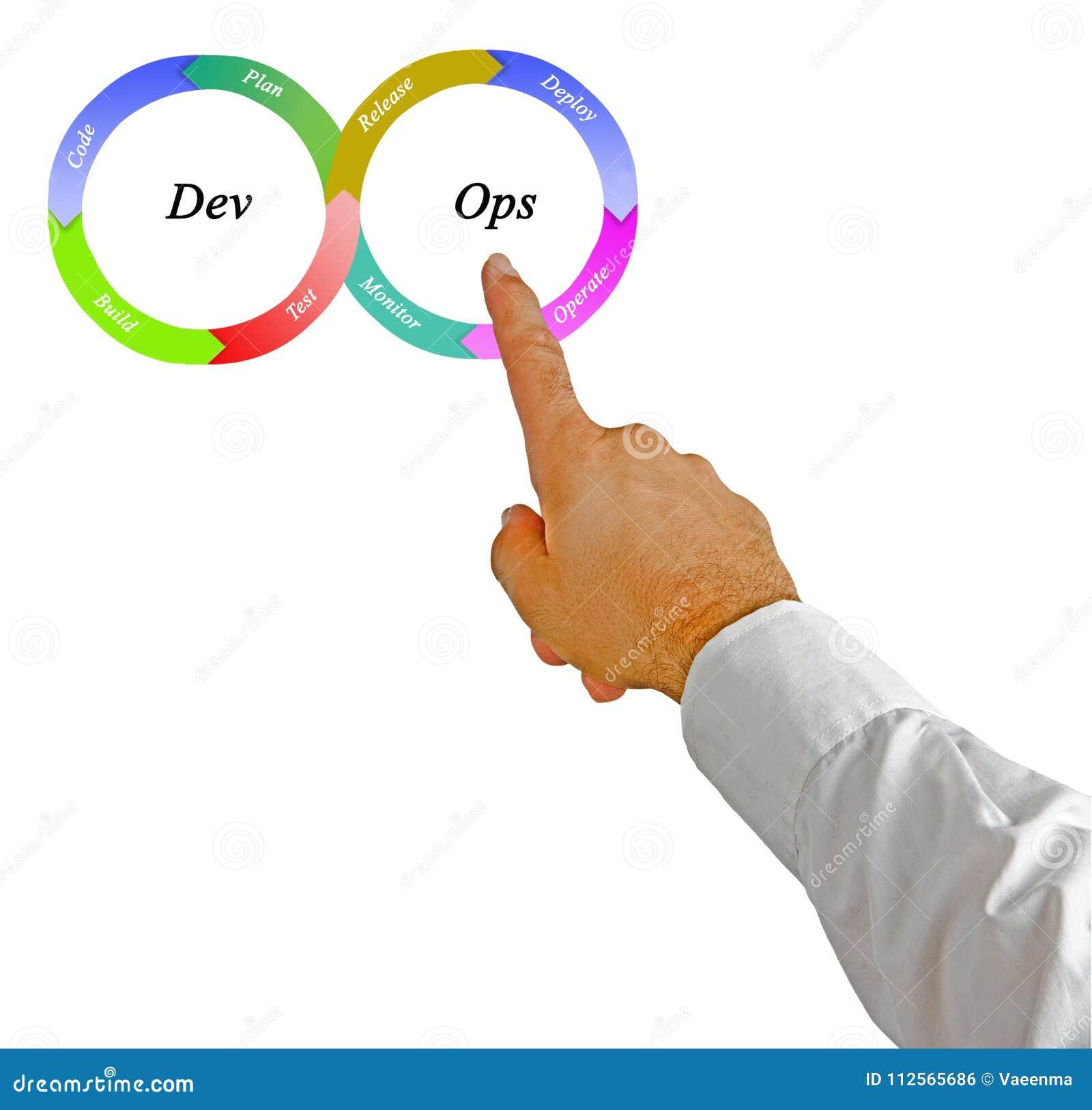 Kultur för DevOps programvaruteknik