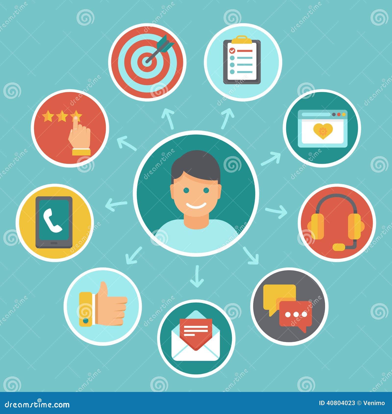 Kunden-Erfahrungskonzepte des Vektors flache