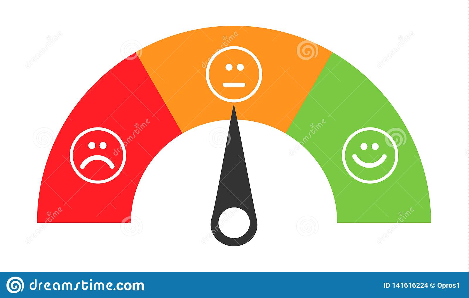 Kundenikonengefühl-Zufriedenheits-Meter mit unterschiedlichem Symbol auf Hintergrund