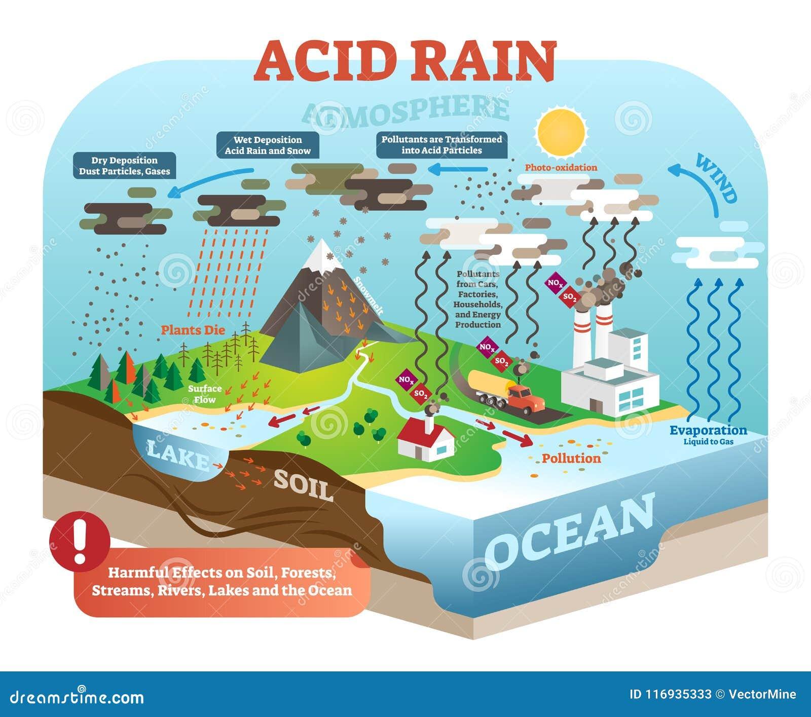Kwaśnego deszczu cykl w natura ekosystemu, isometric infographic scena, wektorowa ilustracja Planety ziemska globalna środowiskow