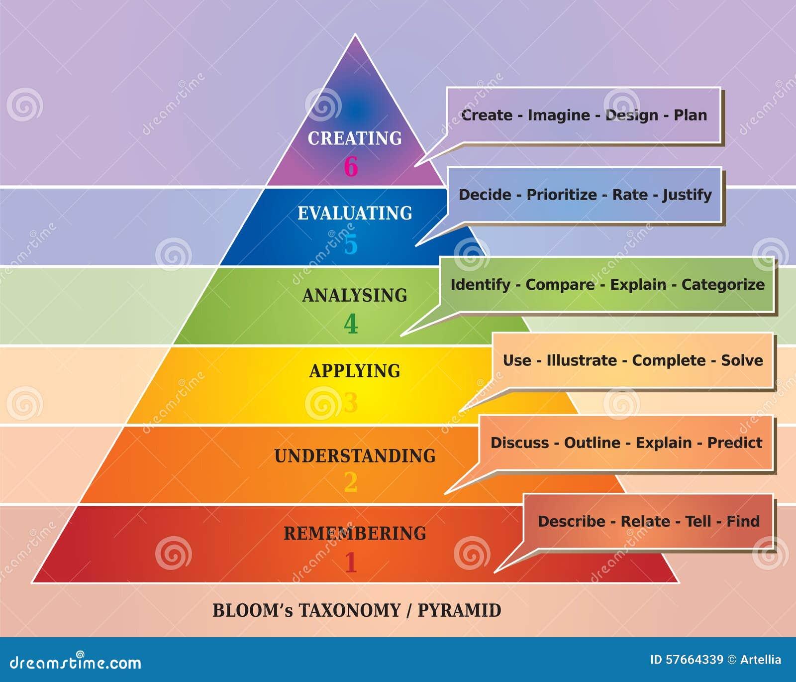 Kwiatu ostrosłup, taksonomia/diagram - Edukacyjny narzędzie -