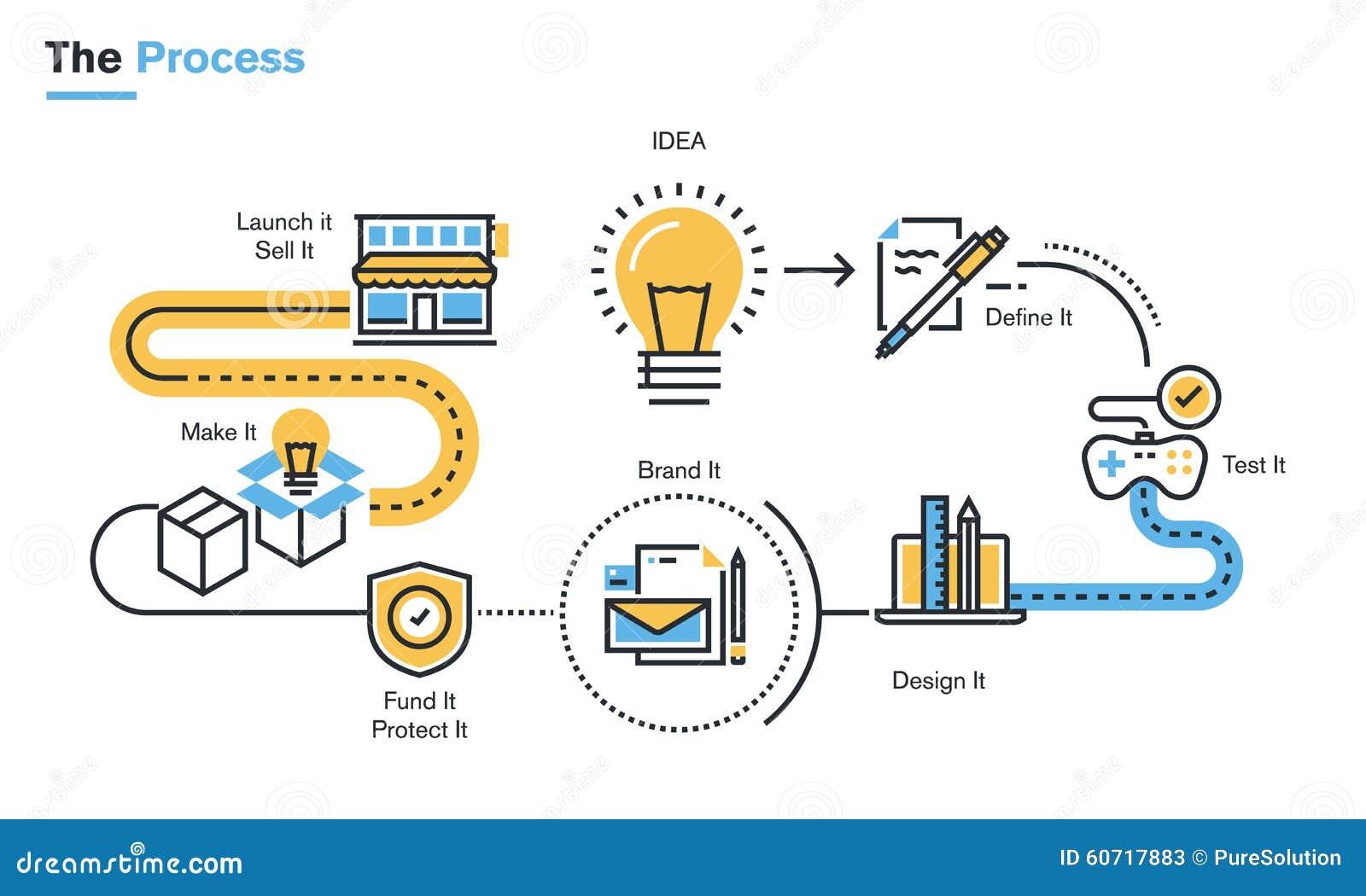 L nea ejemplo plana de proceso de desarrollo de productos for Procesos de produccion de alimentos