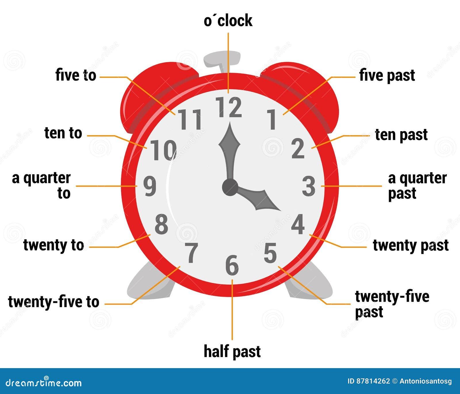 L illustration de vecteur de vocabulaire de temps