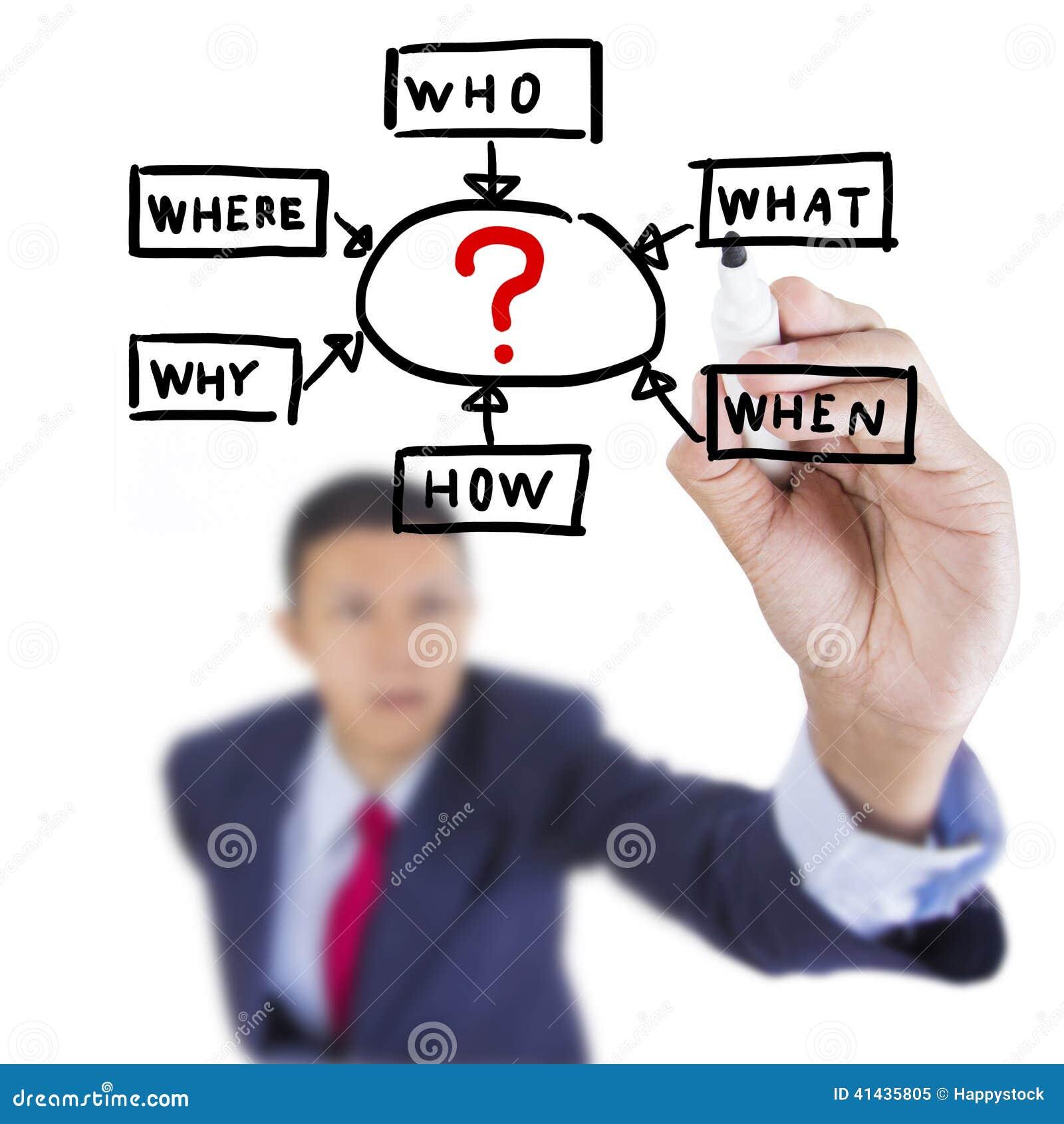L uomo d affari cerca ed il metodo della soluzione della gestione di scrittura risolve