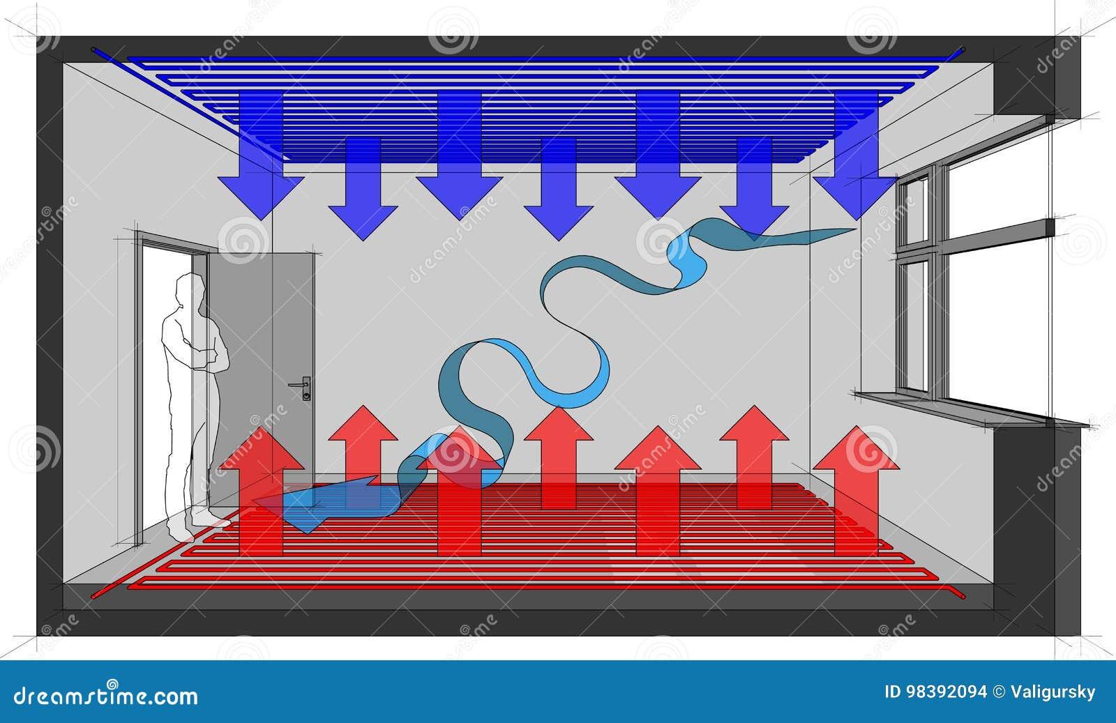 La calefacción de piso calentó el sitio con el enfriamiento del techo y la ventilación natural