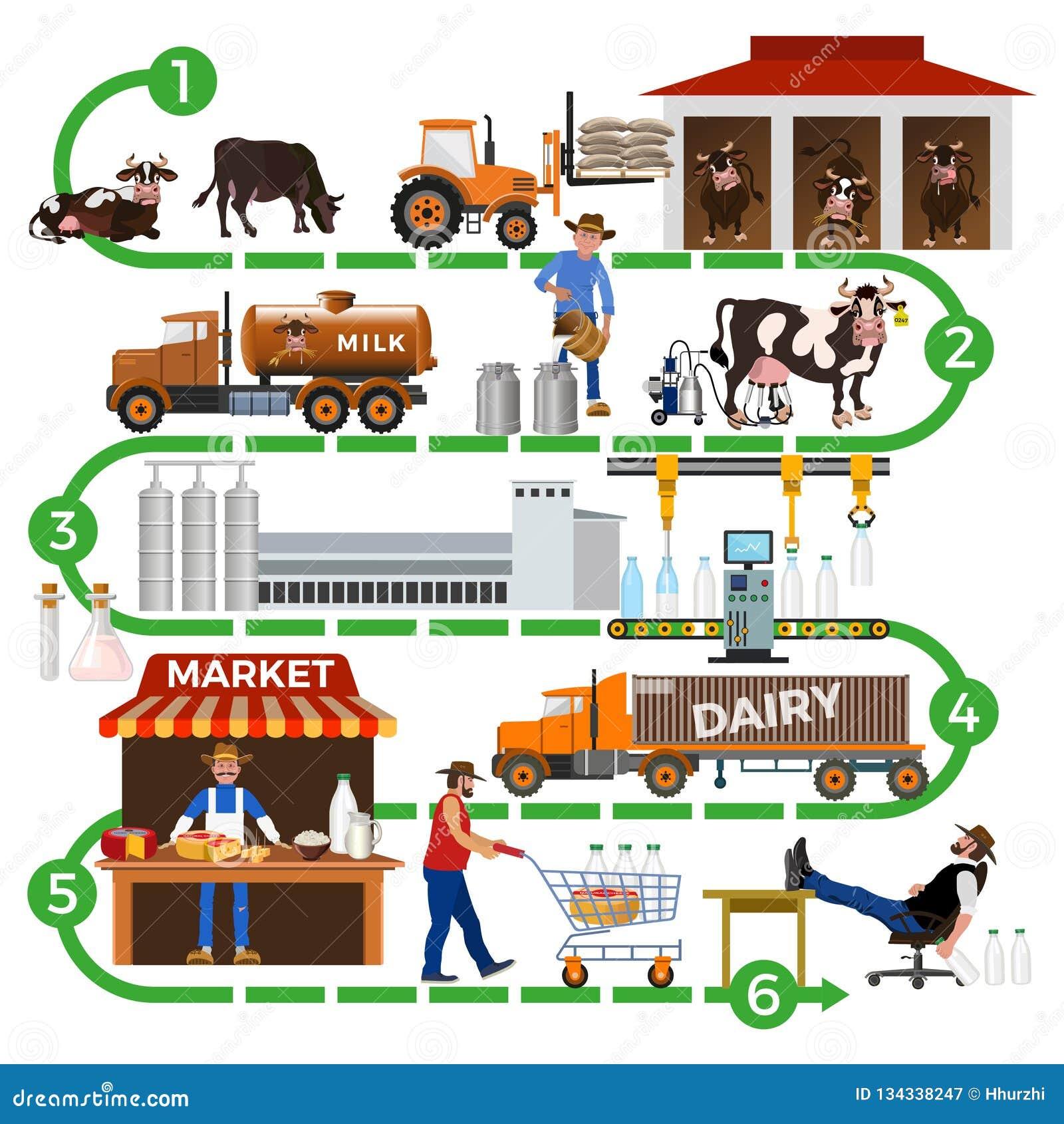 La chaîne d approvisionnements de laiterie