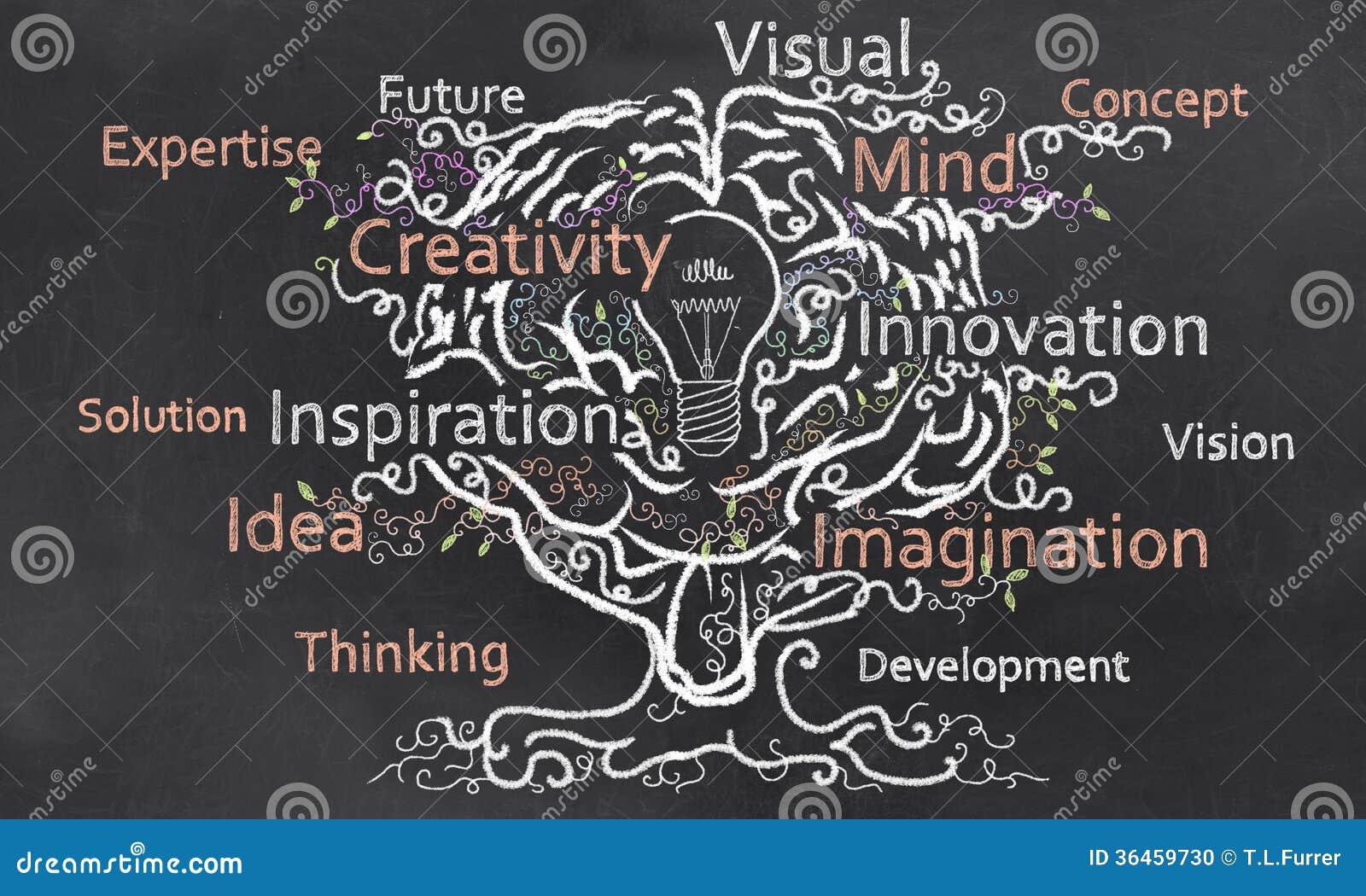 La créativité se développe avec le cerveau