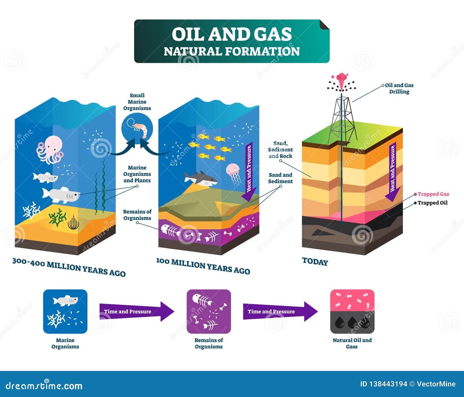 La formation naturelle de pétrole et de gaz a marqué l illustration de vecteur pour expliquer le plan