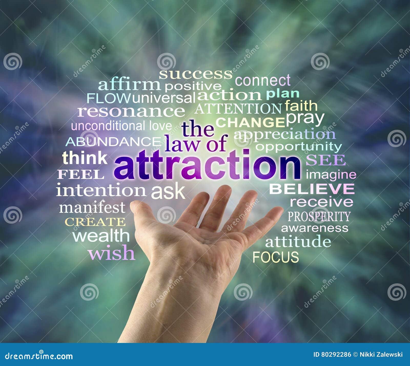 La loi du nuage de Word d attraction