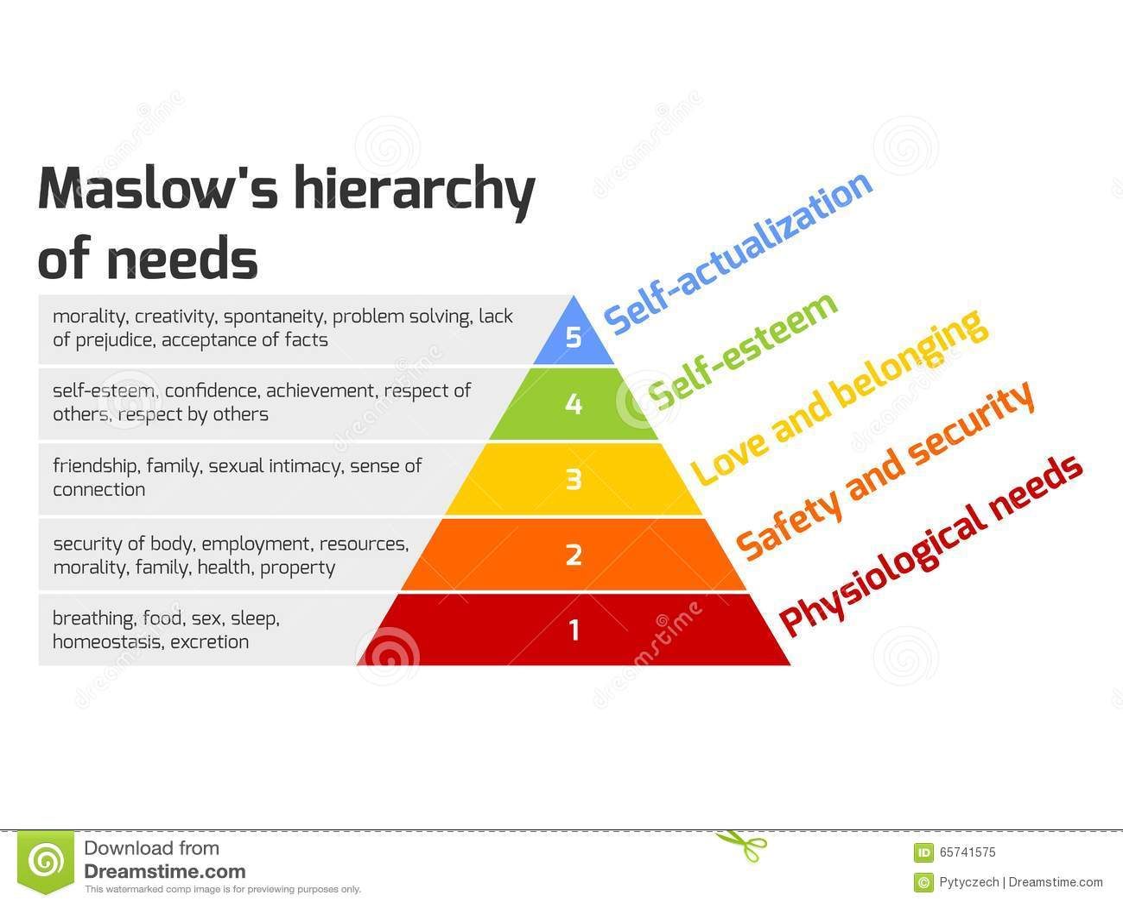 La pyramide de Maslow des besoins