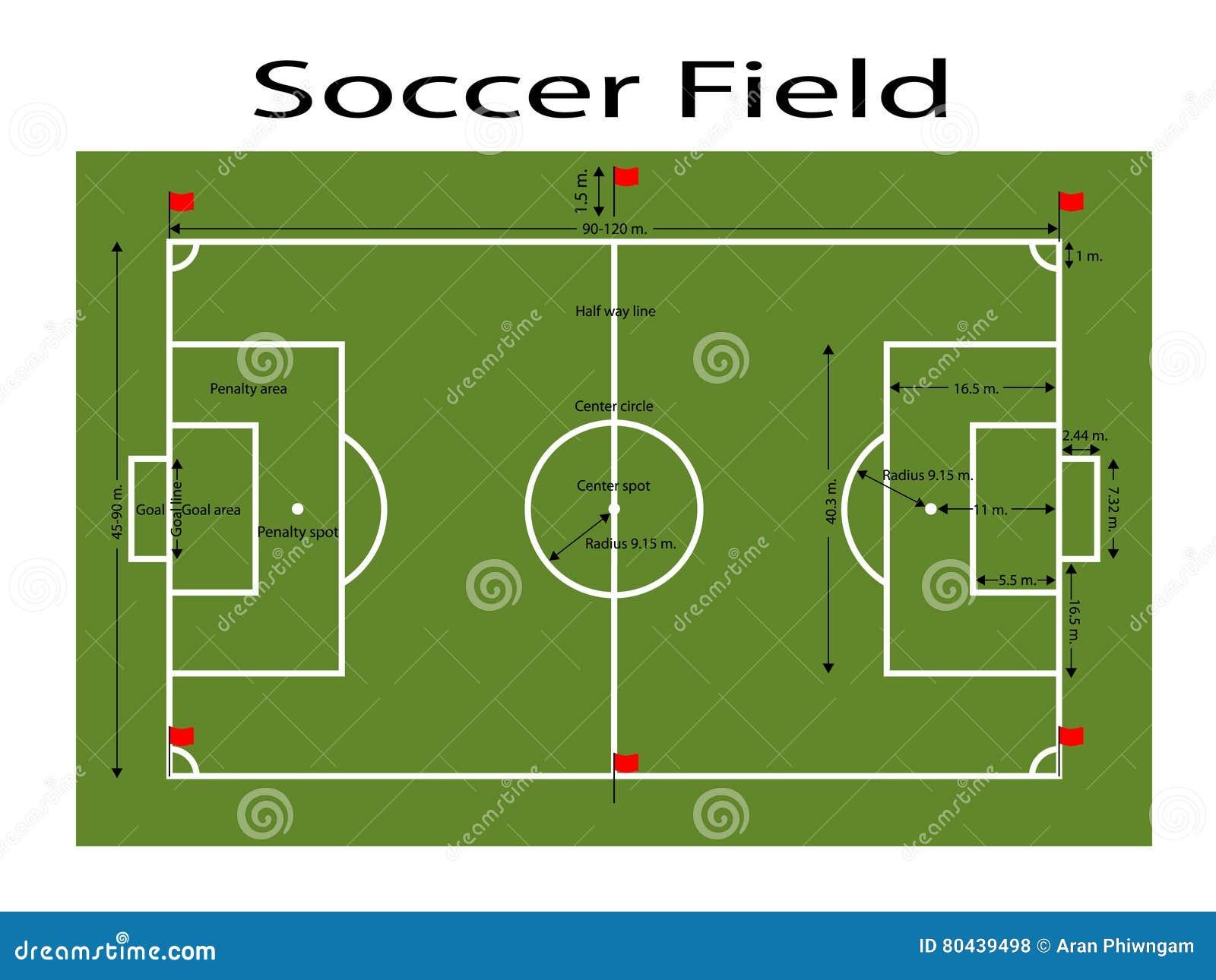 La tierra verde del campo de f tbol f tbol verde archiv for La porte in time zone