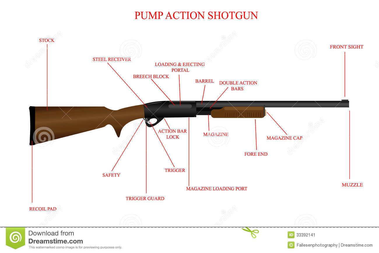 Shotgun Nomenclature Gallery