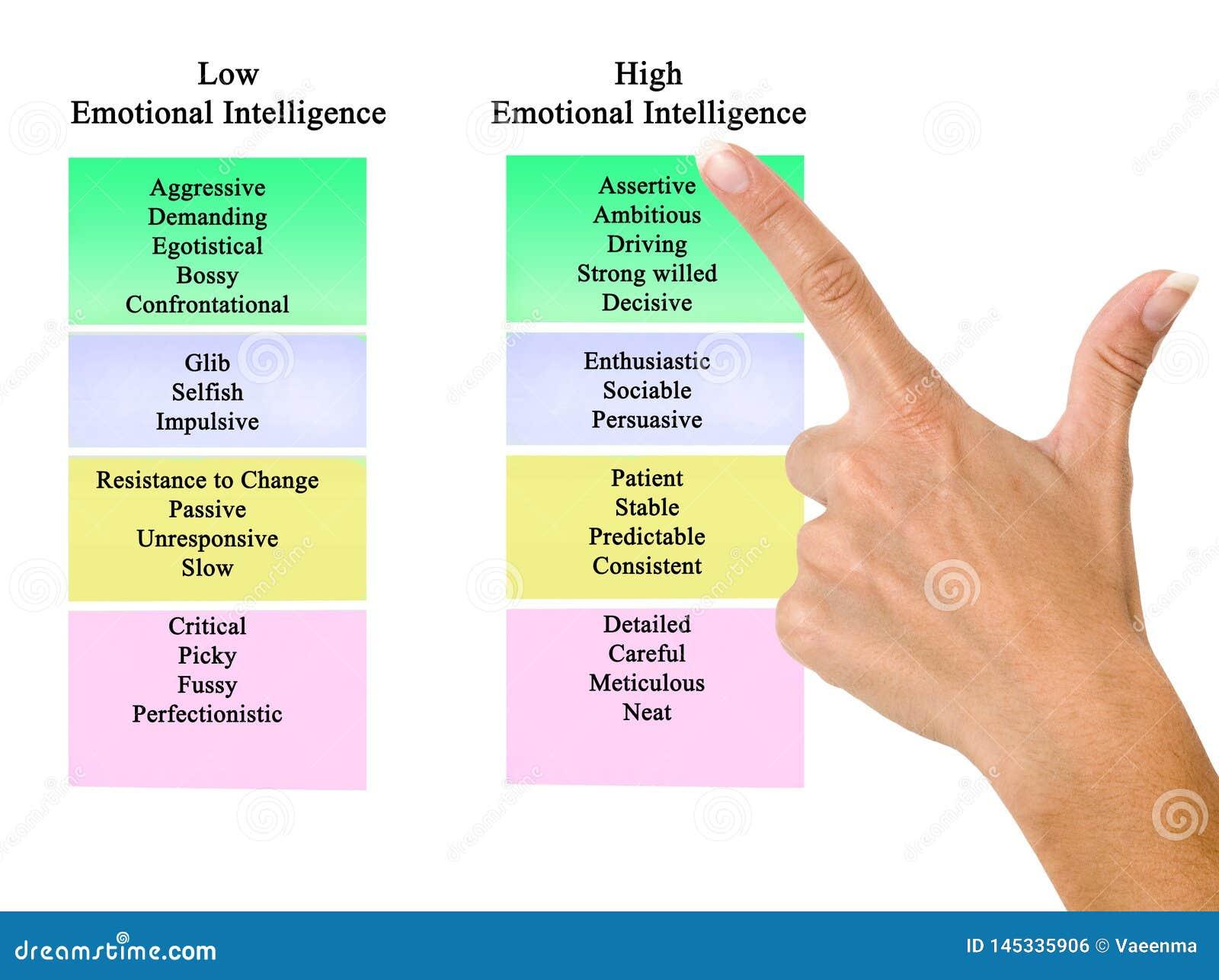 Lage en hoge Emotionele Intelligentie