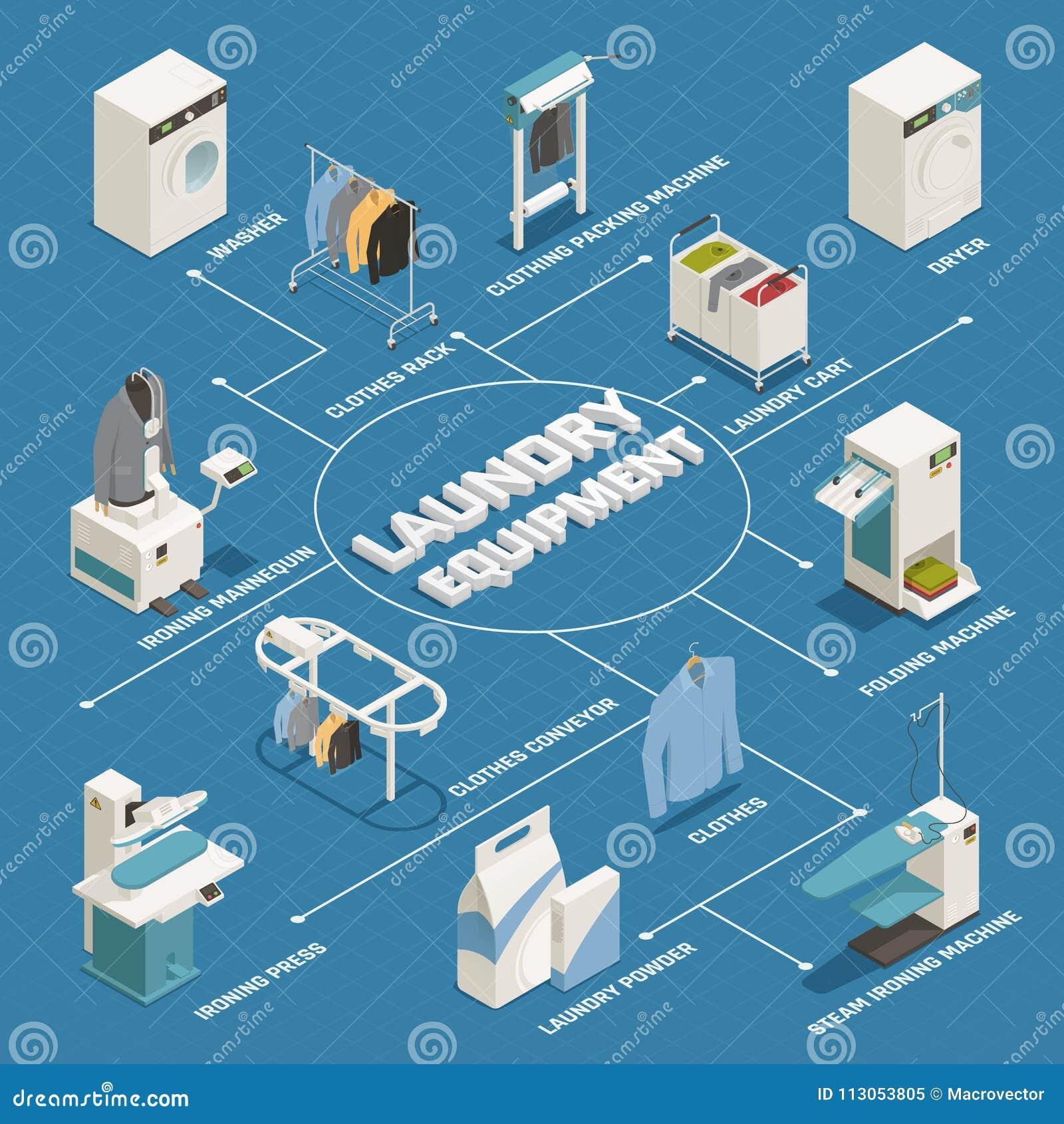 Clothes Rack Circuit Diagram - Block And Schematic Diagrams •