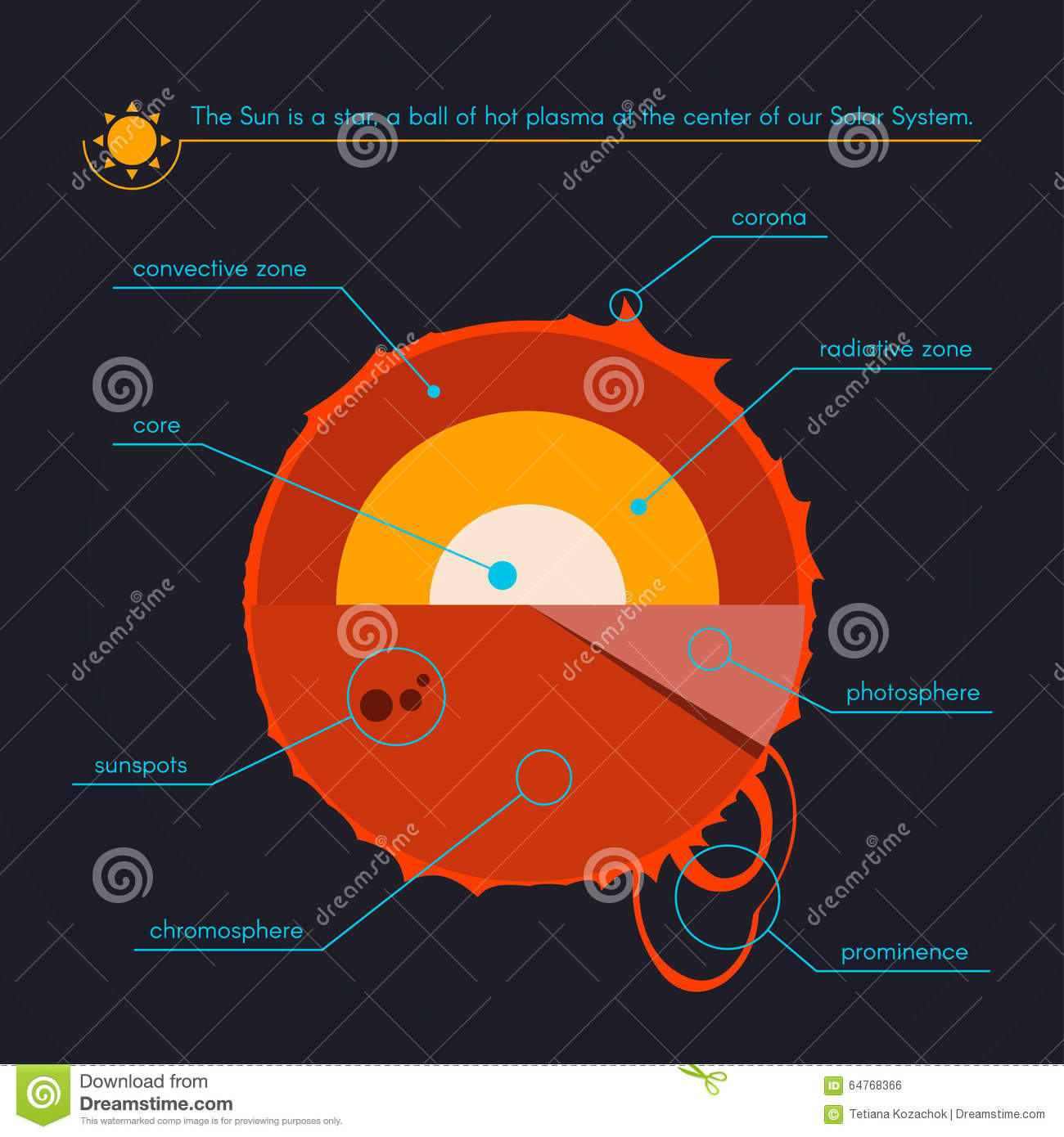 Layers Of The Sun Stock Vector - Image: 64768366