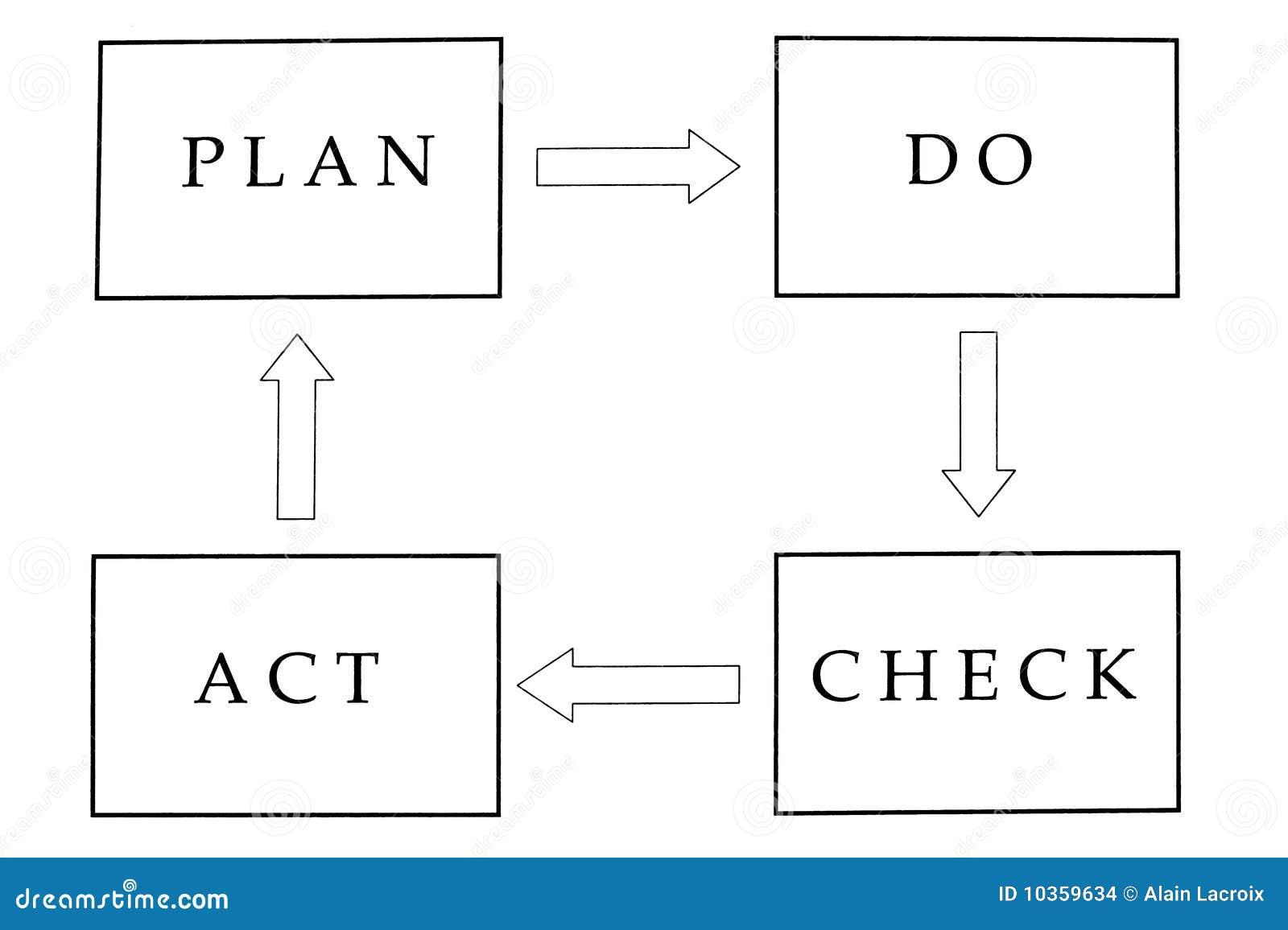Le contrôle d acte prévoient