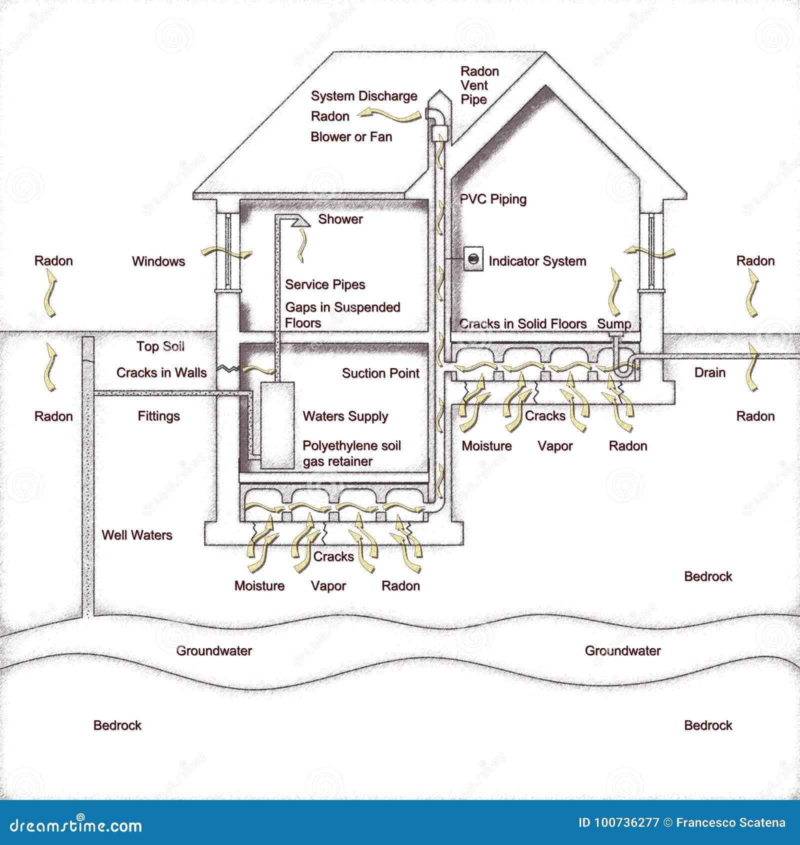 Le danger du gaz de radon dans nos maisons Comment créer un spac de rampement