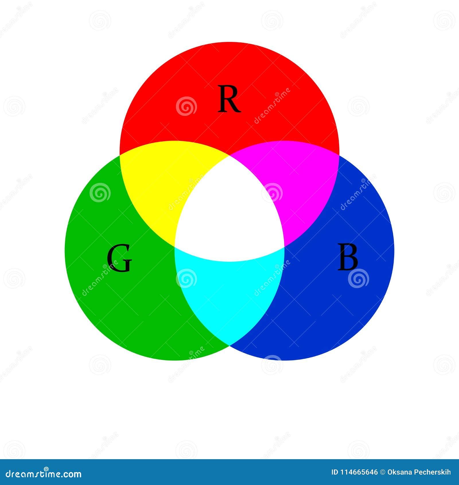 Melange De Couleur Vert Et Rouge.Le Melange De Cercle De Couleur De Couleurs Colouristics
