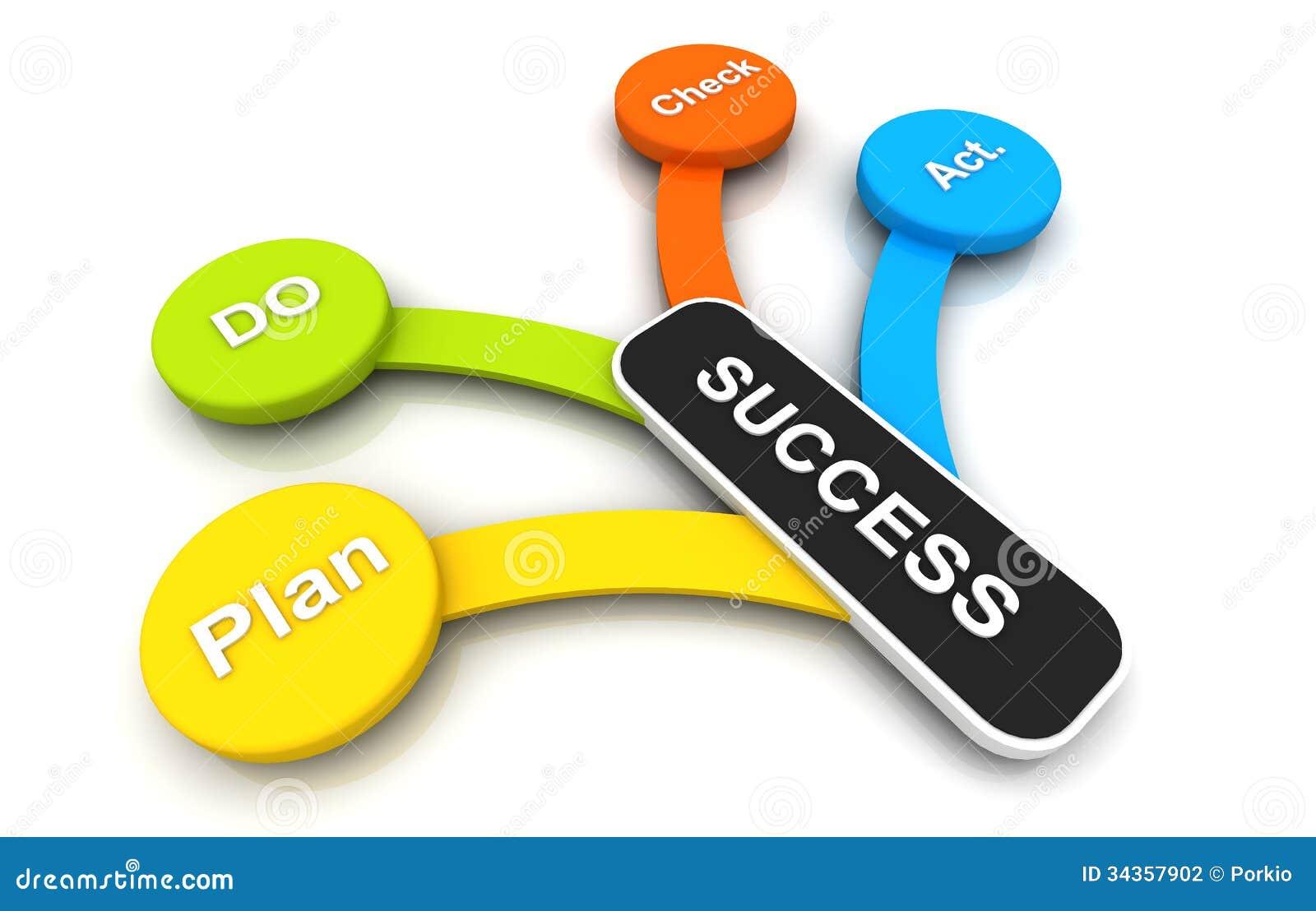 Le plan d 39 action font le contr le d 39 action au succ s for Future planner online