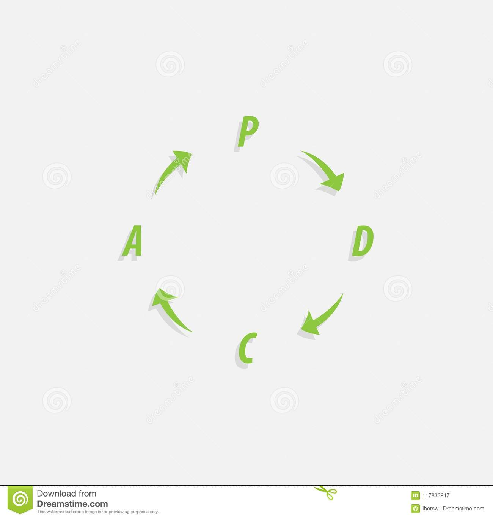 Le plan de PDCA, font, contrôle, méthode de Loi - cycle de Deming - entourent avec la version de flèches Processus de gestion