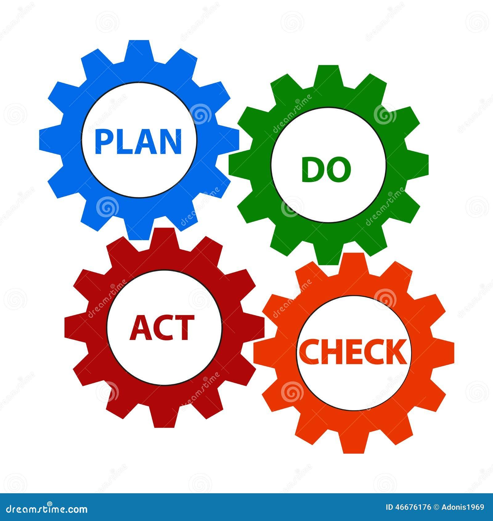 Le plan, font, acte et contrôle