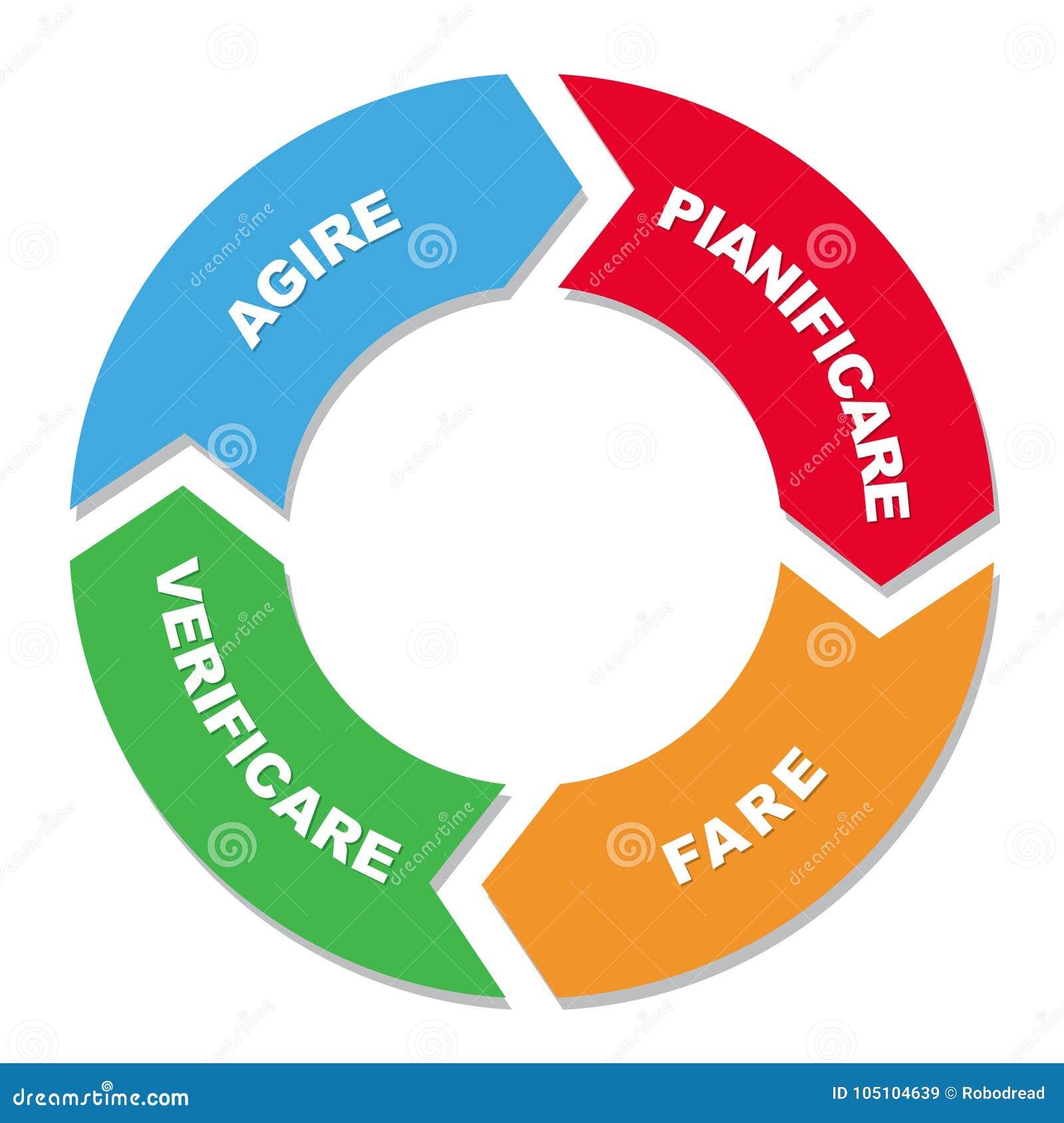 Le plan font le diagramme de cycle d acte de contrôle
