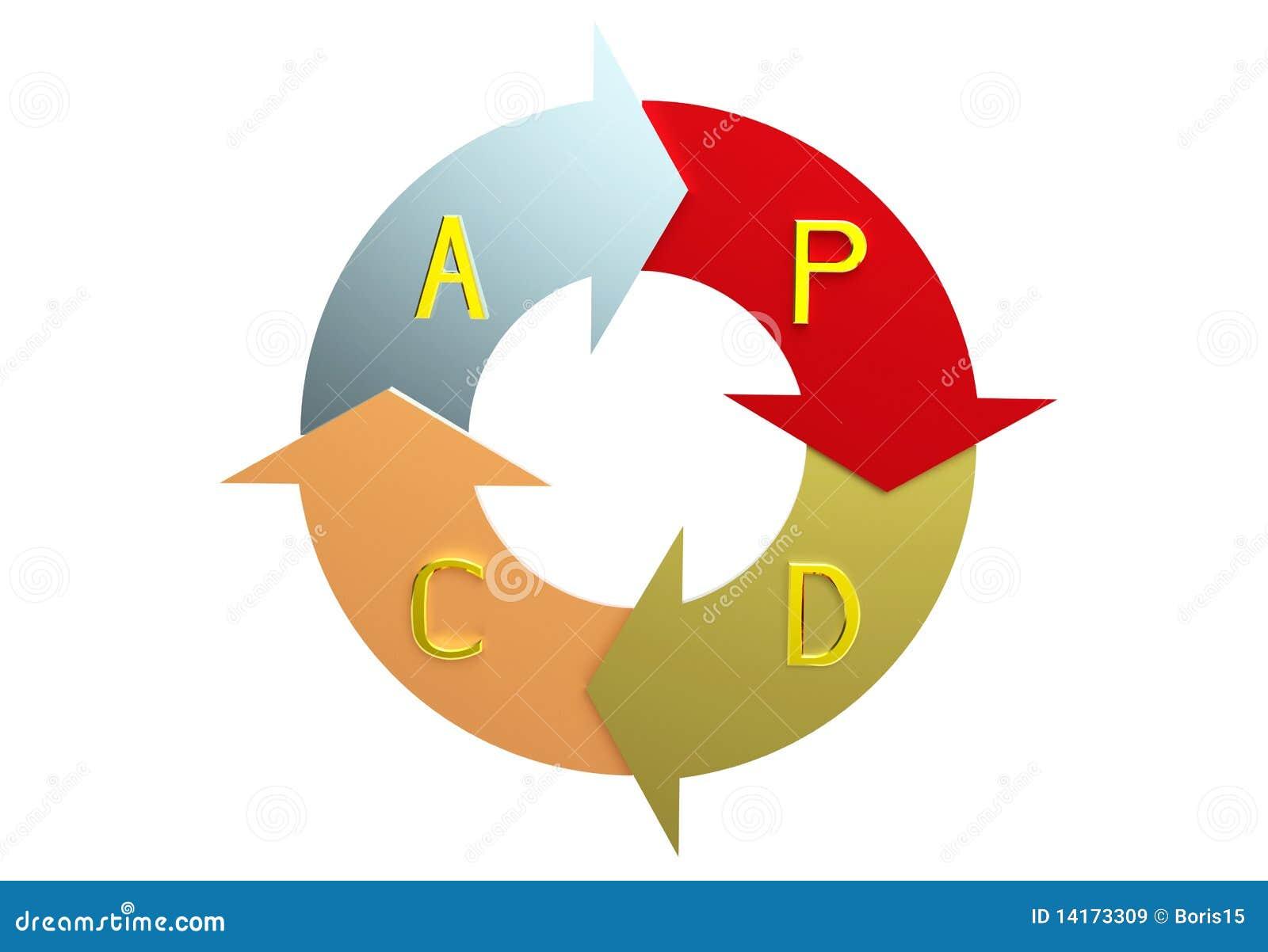 Le plan font le cercle d acte de contrôle