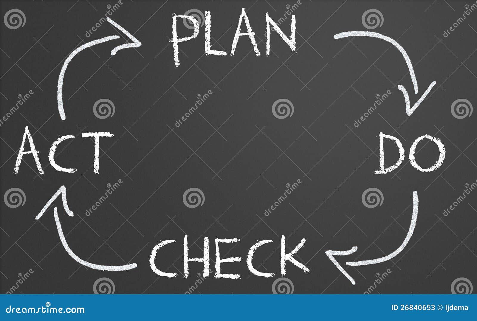 Le plan font le cycle d acte de contrôle