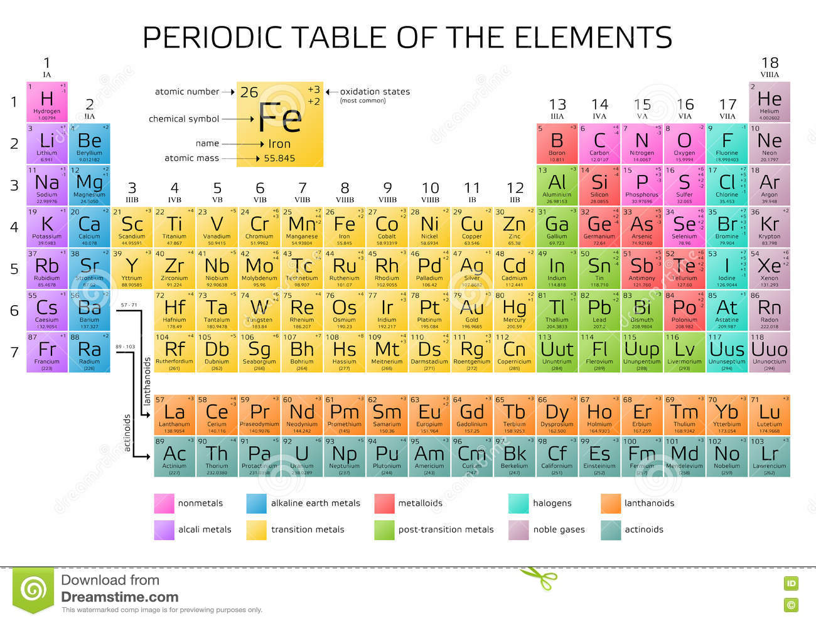 Le Tableau Periodique De Mendeleev Des Elements Illustration Stock Illustration Du Mendeleev Periodique 78817936