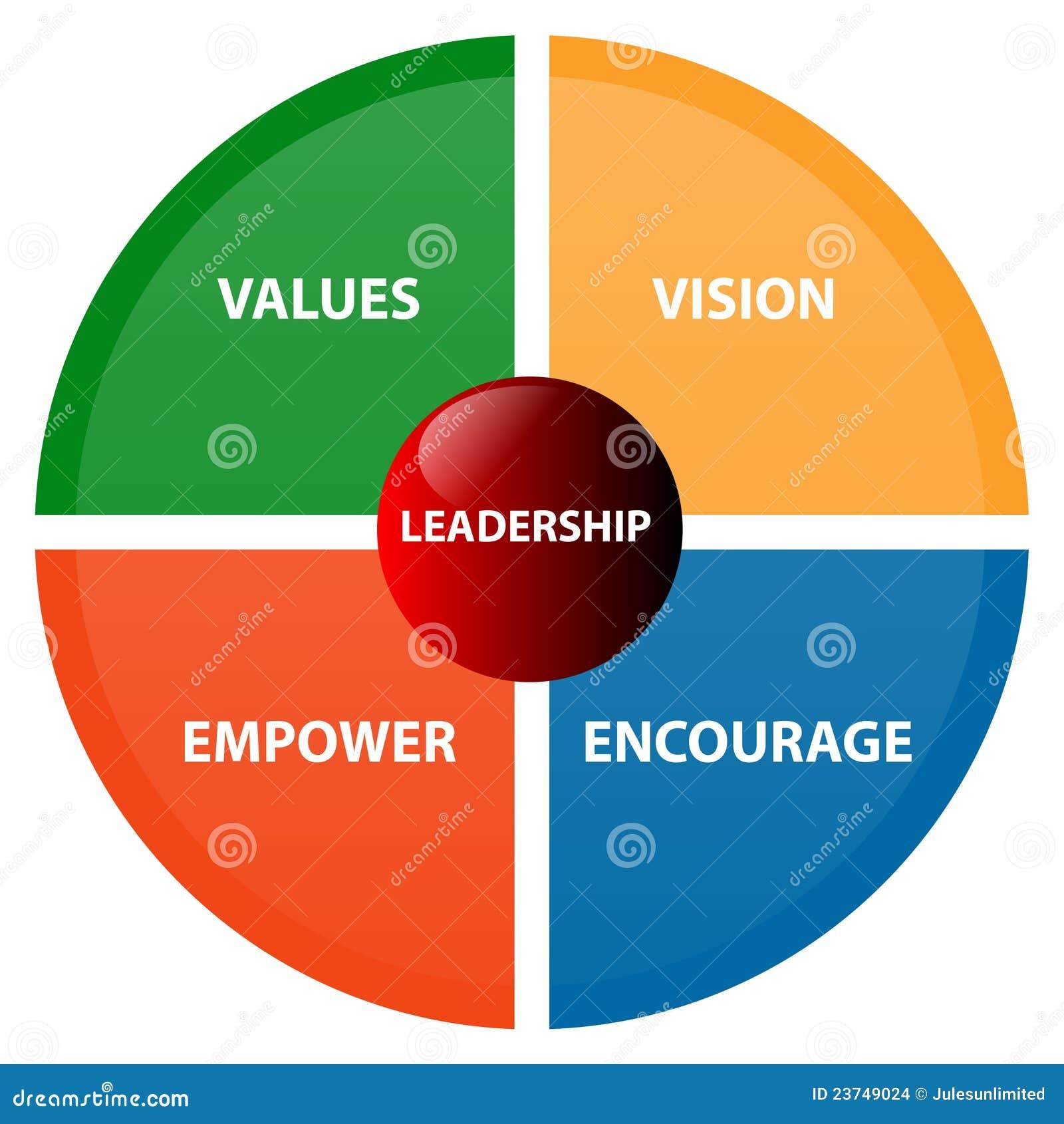 leadership in business: