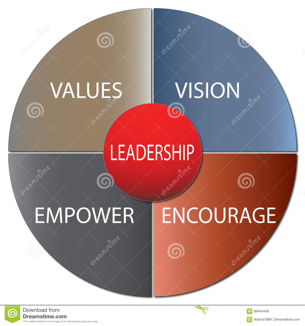 leadership vision To successfully execute your leadership vision you must be able to define the  vision, strategy, and plan, and then effectively communicate it to.