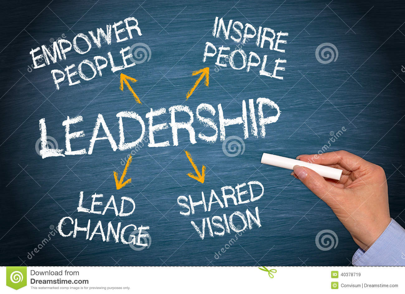 Leadership and essential qualities