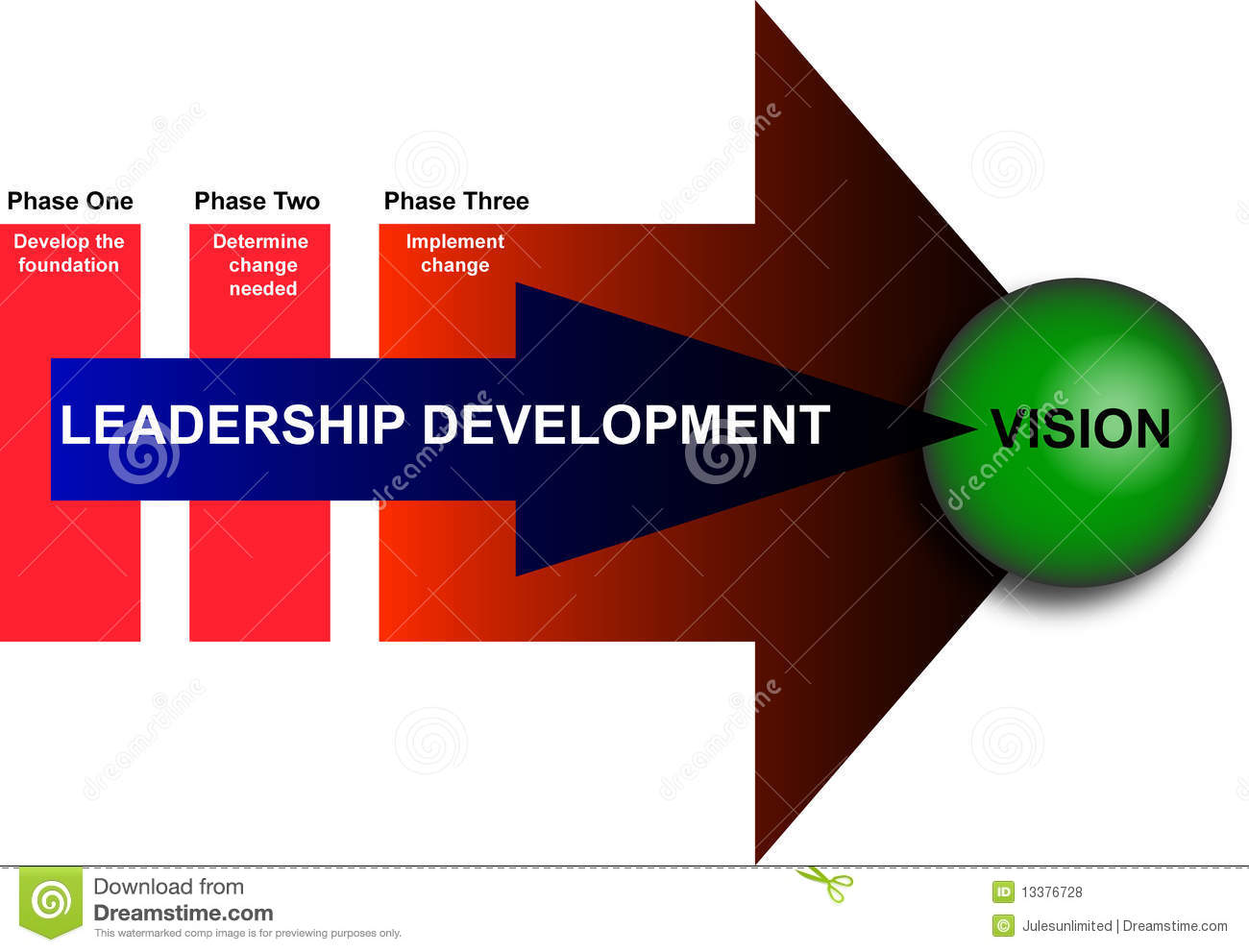 Leadership And Management Development Diagram Royalty Free