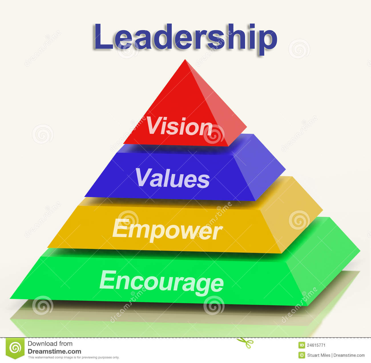 an analysis of leadership vision Leadership vs management management is analysis: a ceo of an organization has more of a leadership task to provide vision to the company and plan to.