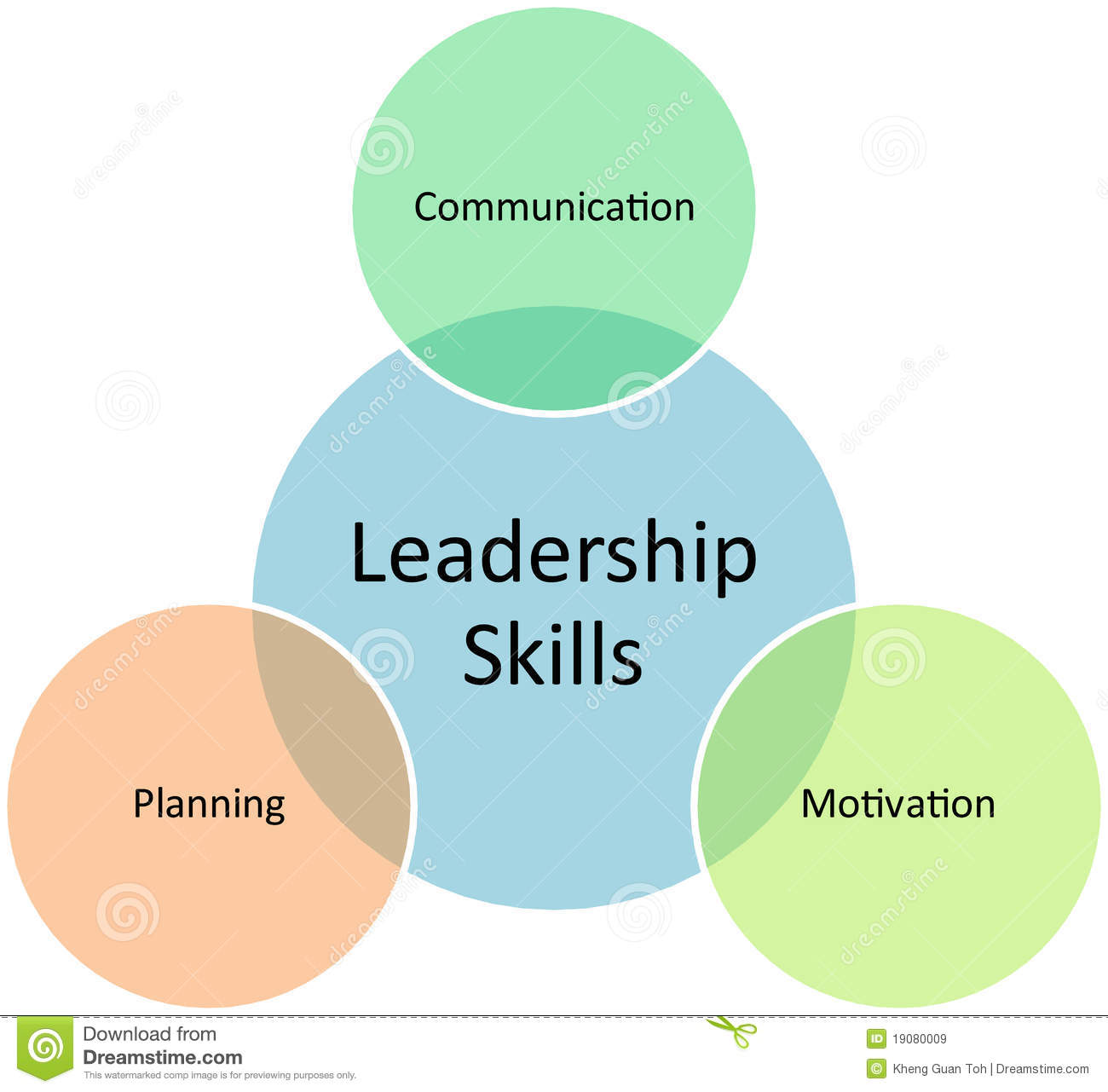 understanding the different concepts of leadership in the learning experience Review of research how leadership influences student learning the concept of leadership leaders' professional learning experiences | 67.