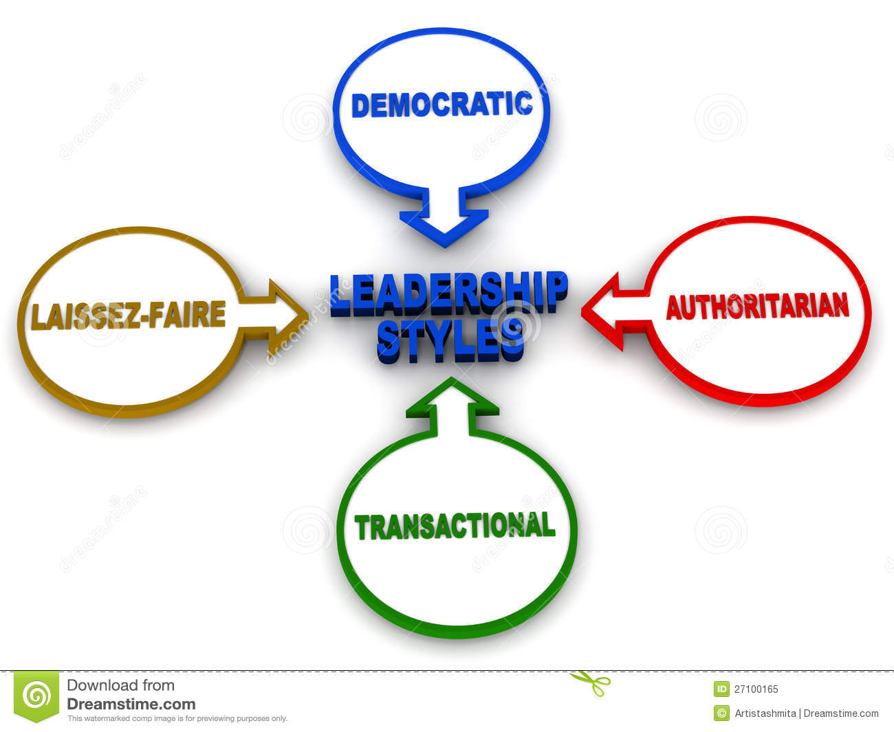 Styles of leadership, laissez-faire authoritarian transactional ...