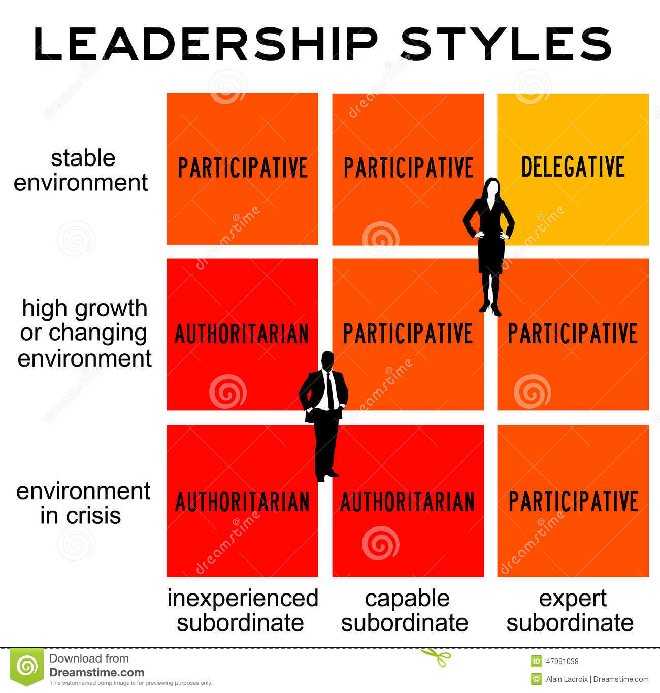 leadership styles in management Leadership in the workplace  in developing leadership and management  and their particular styles of leading, and leadership as a process.