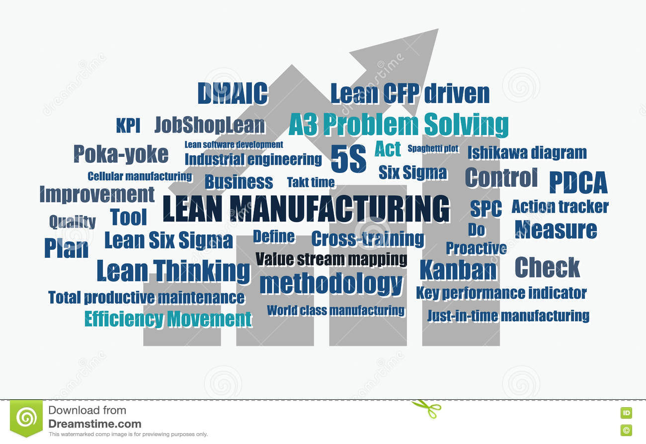 Lean manufacturing : tools, techniques, and how to use them