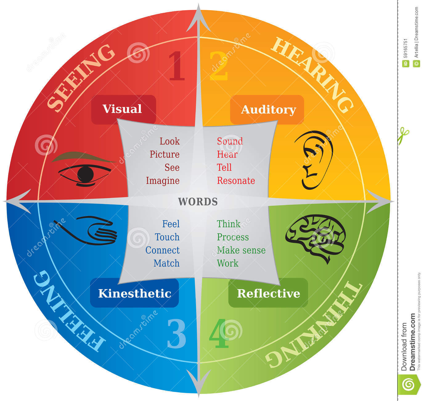 4 Learning Communication Styles Diagram Life Coaching