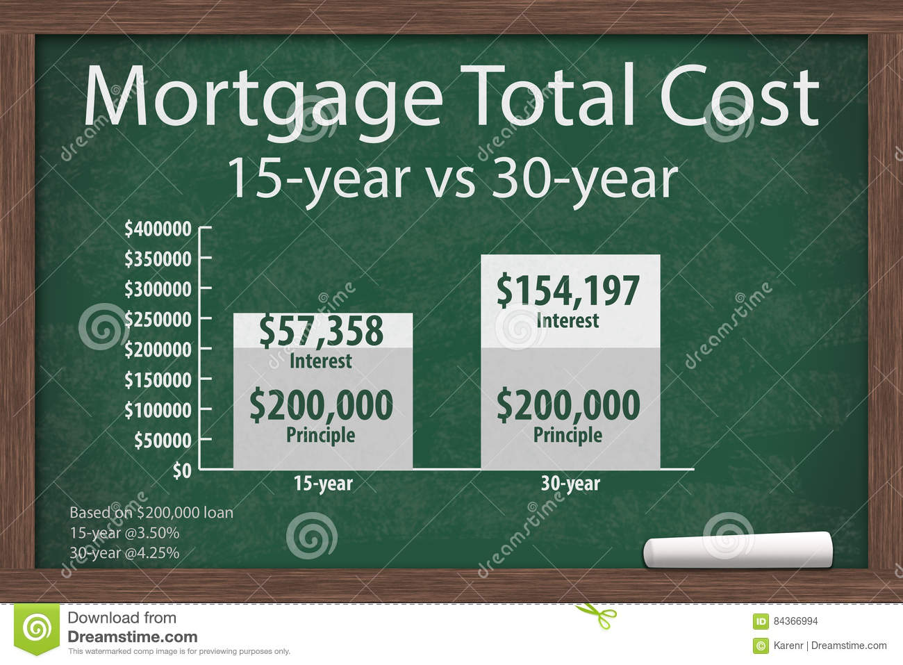 Learning about mortgage costs stock illustration image for Learn mortgage