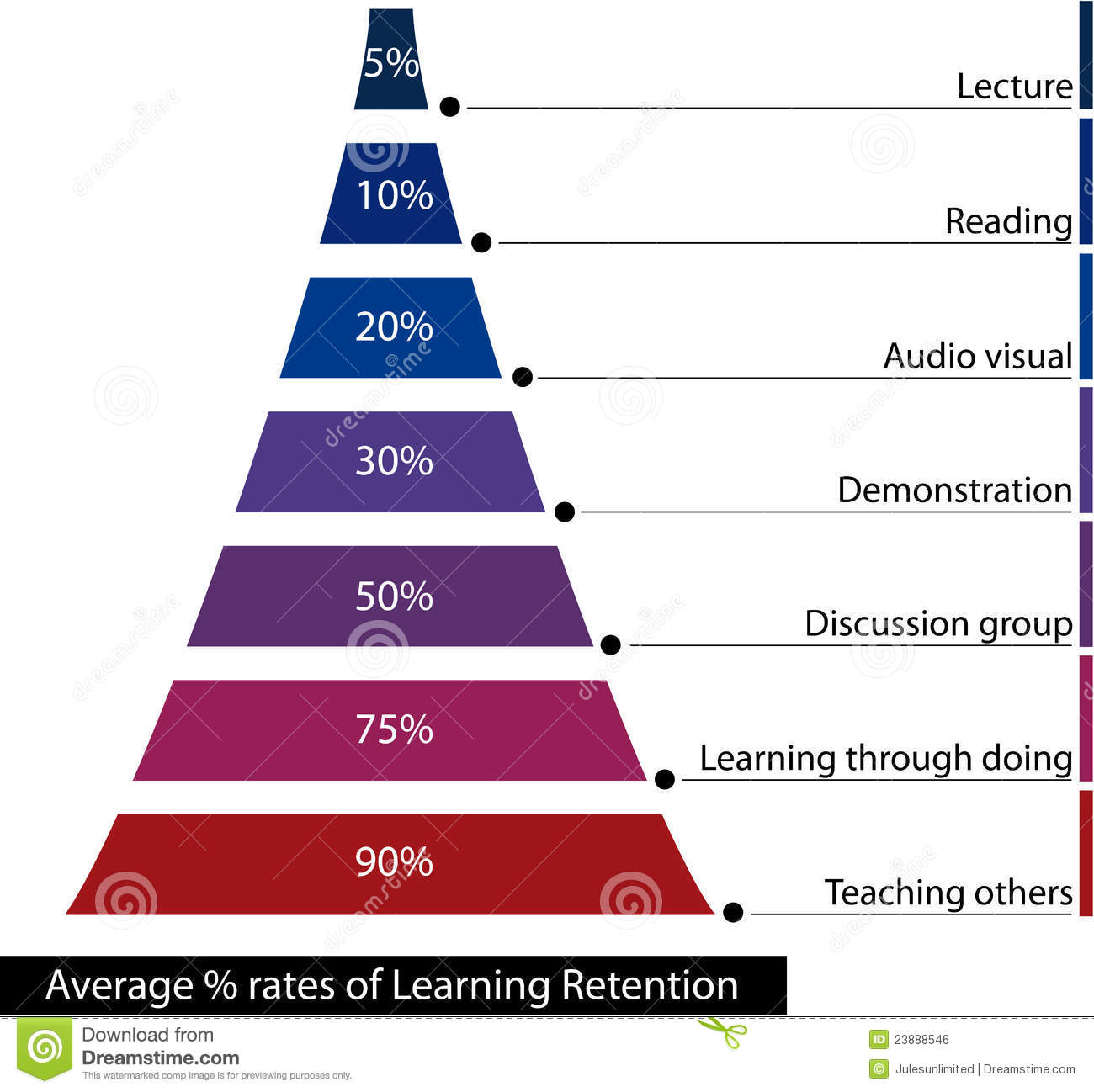 Learning retention