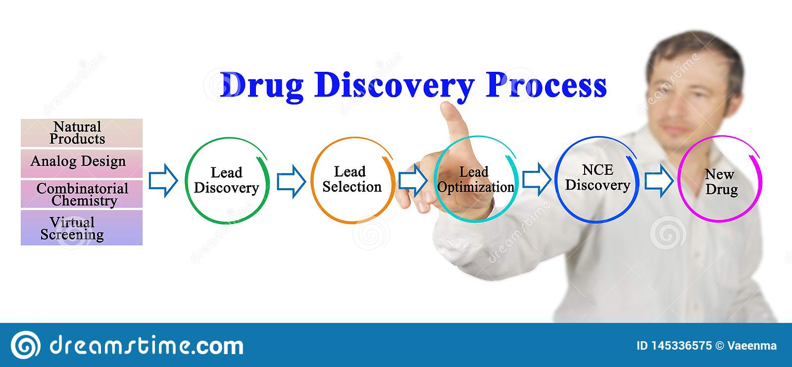 Leka odkrycia proces