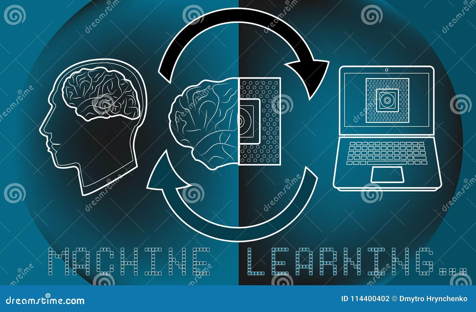 Lernfähigkeit einer Maschine ml und künstliche Intelligenz AI-Prozess veranschaulicht